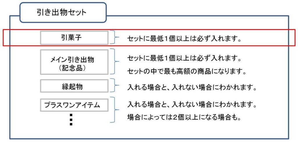 引き出物の構成_引き菓子