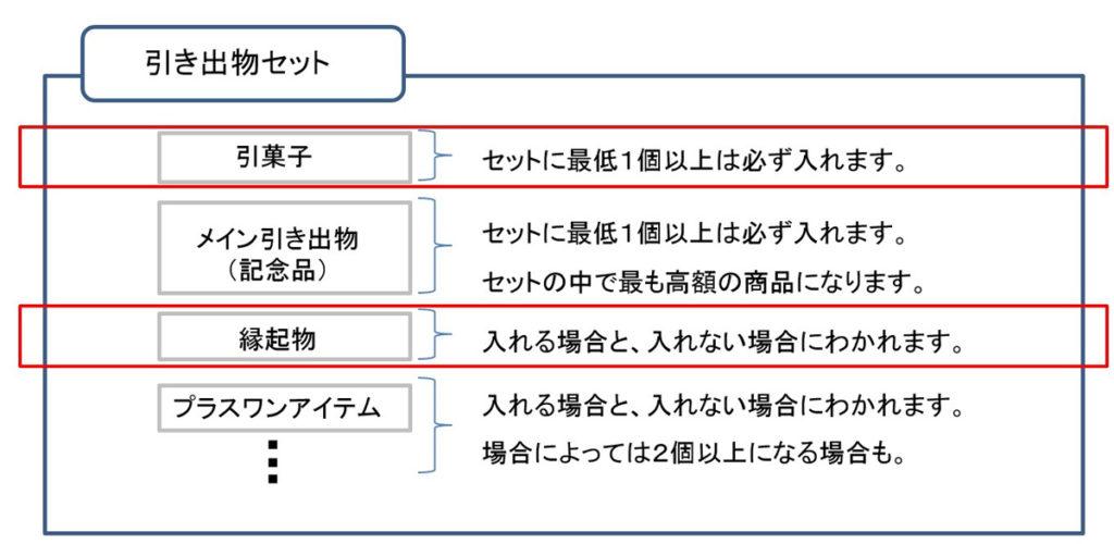 引き出物の構成_縁起物
