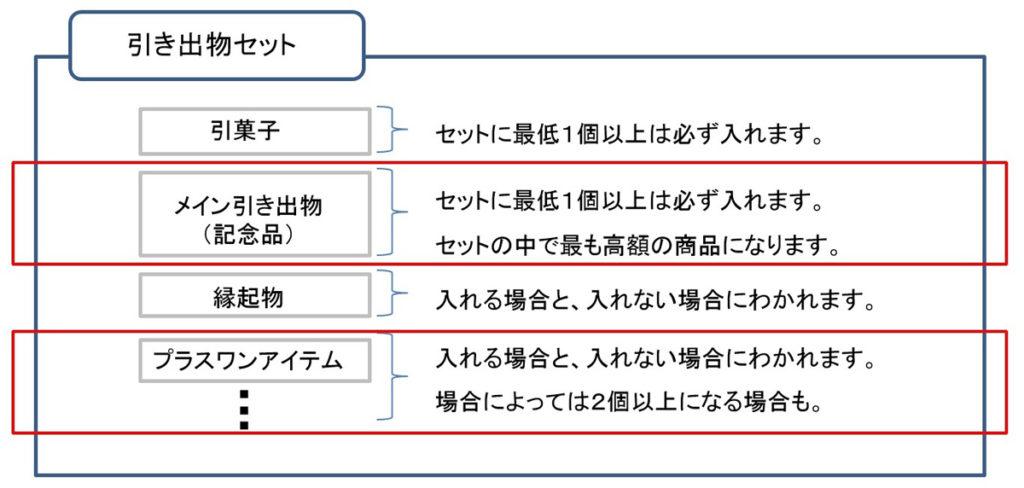 引き出物の構成_プラスワンアイテム