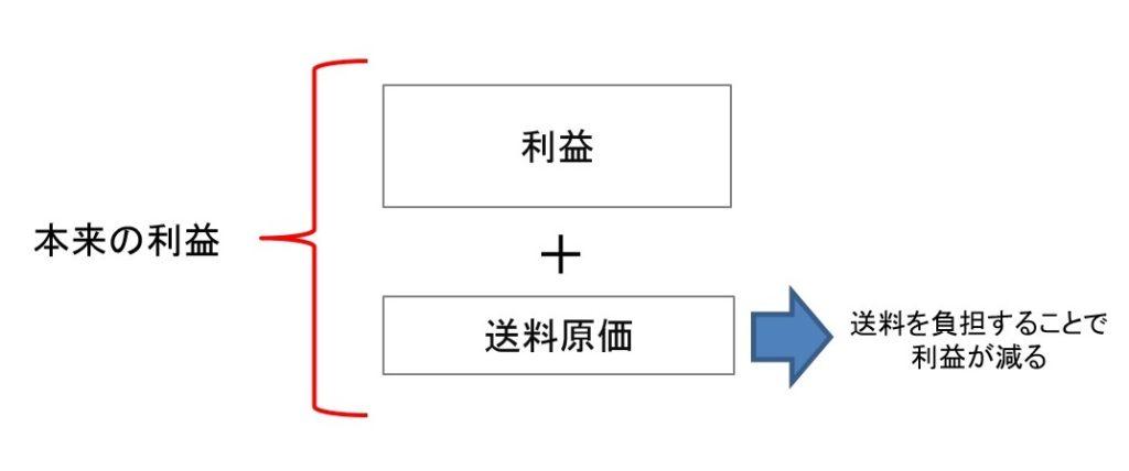 宅配引き出物の送料説明1
