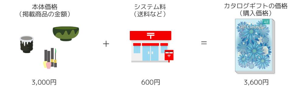 引き出物に三千円のカタログギフトをおすすめしない理由