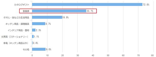 先輩カップルが選んだ引き出物2017年データ