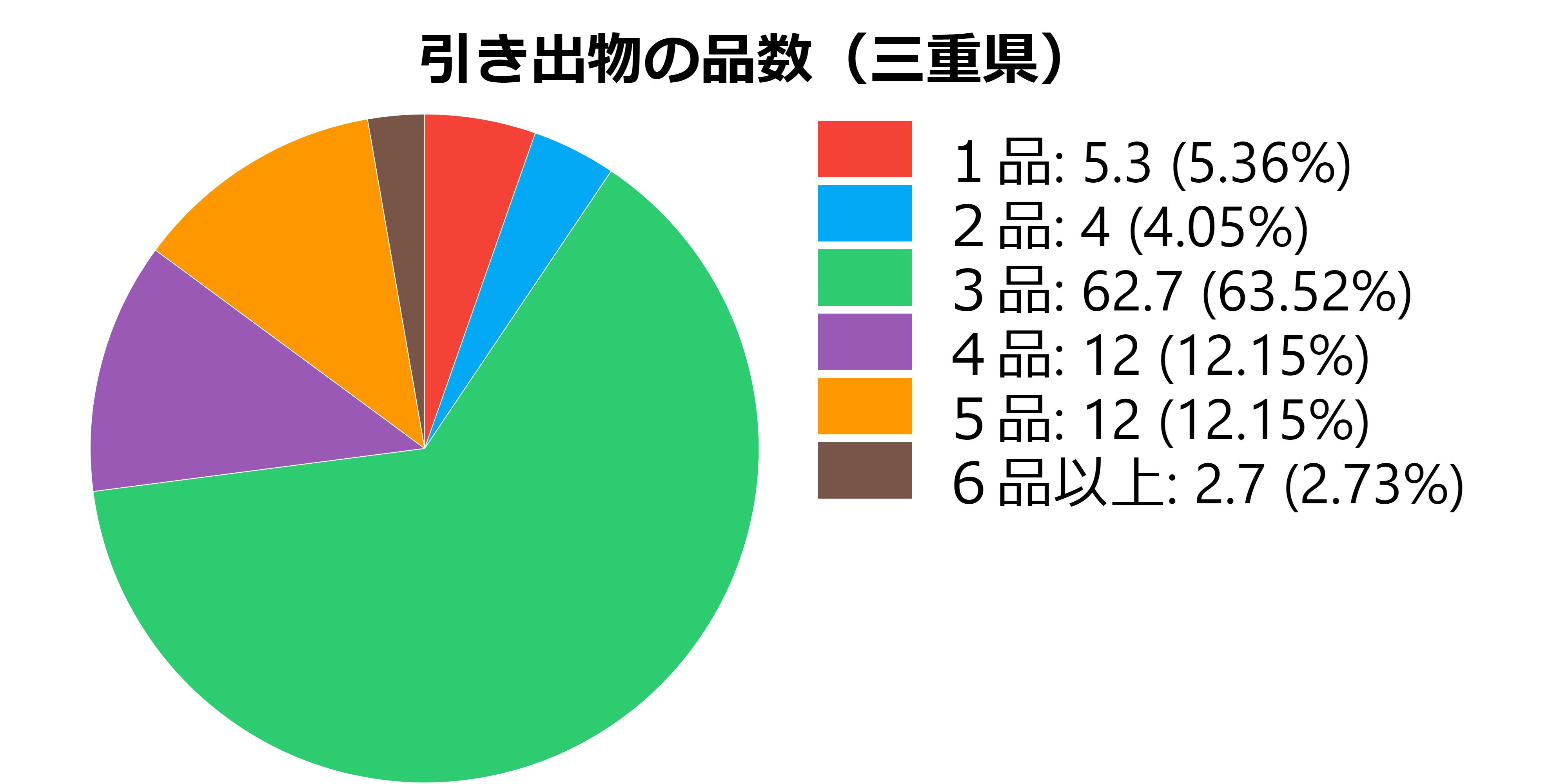 品数(三重県)
