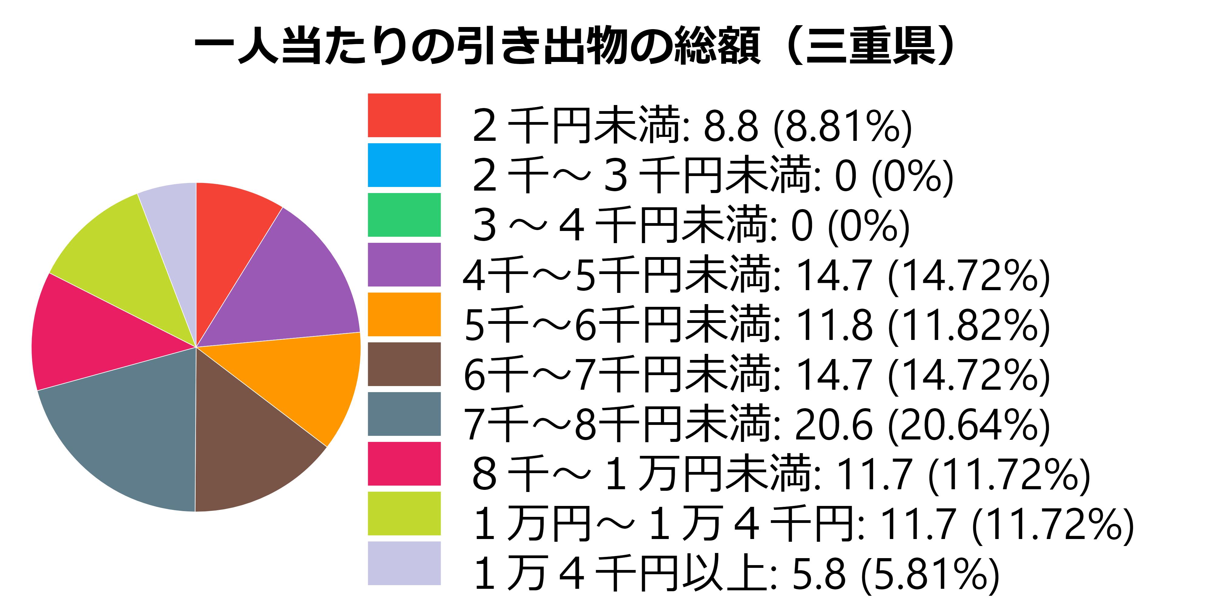 一人当たりのギフト(三重県)