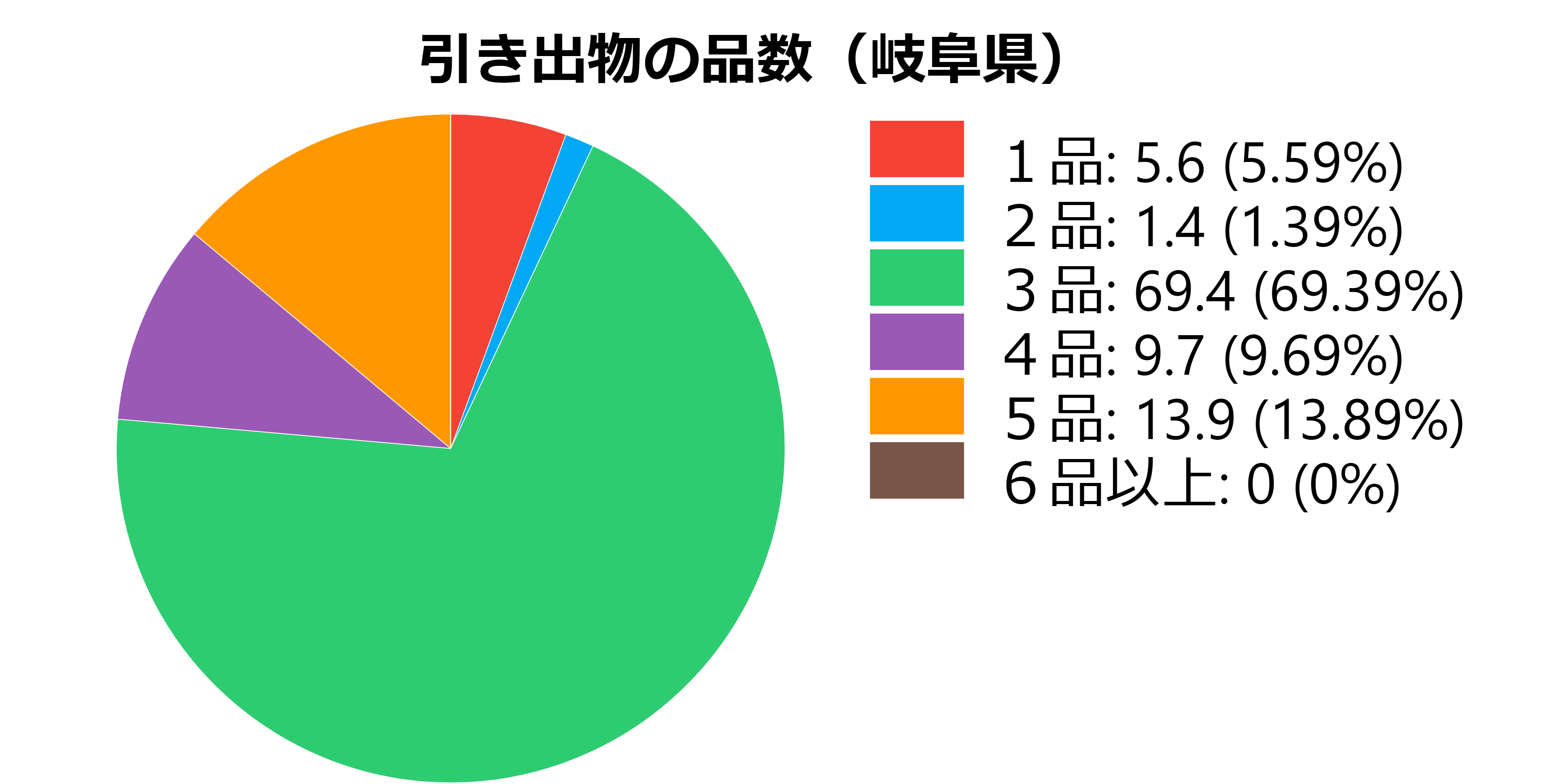 品数(岐阜県)