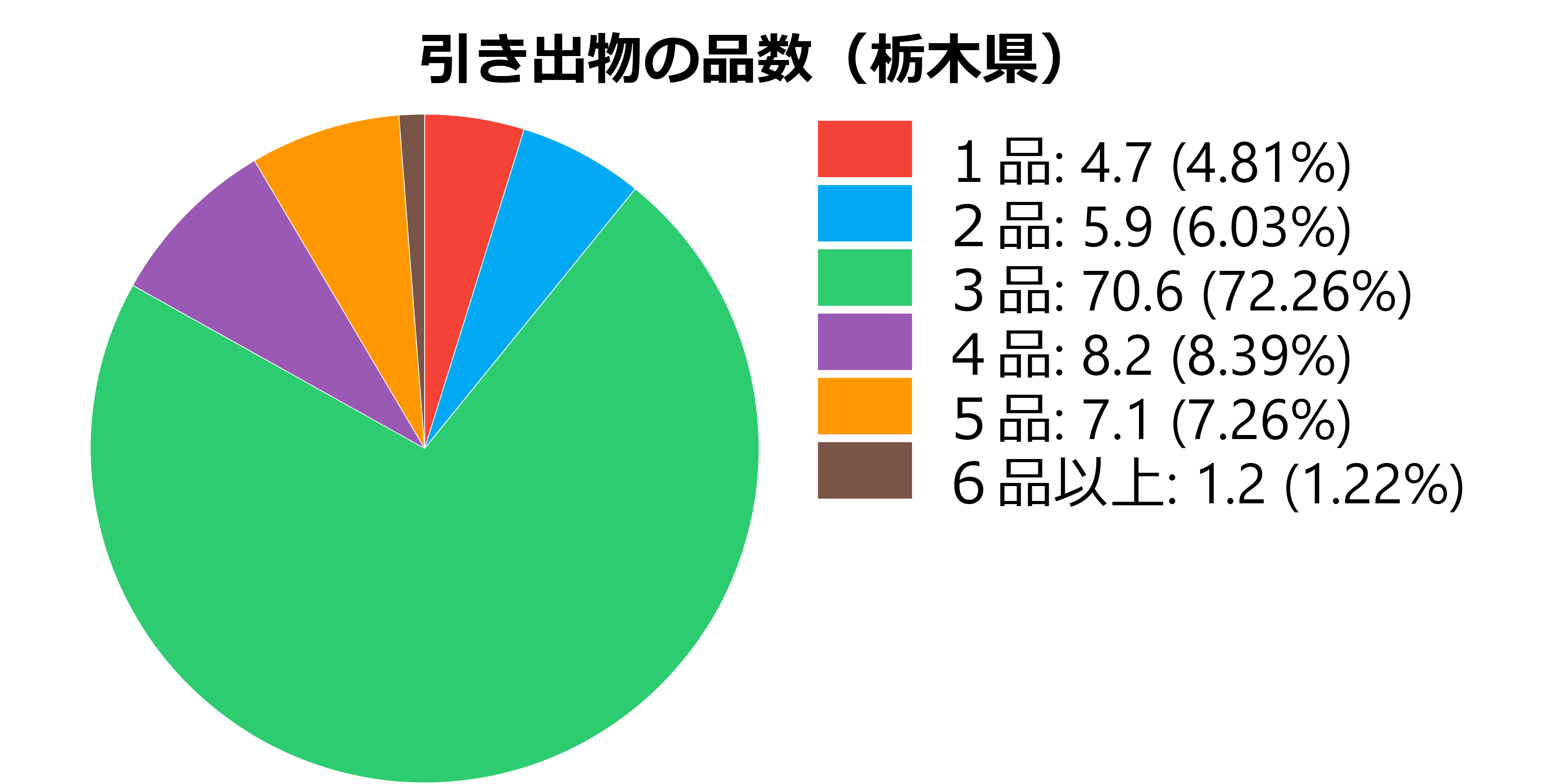 品数(栃木県)