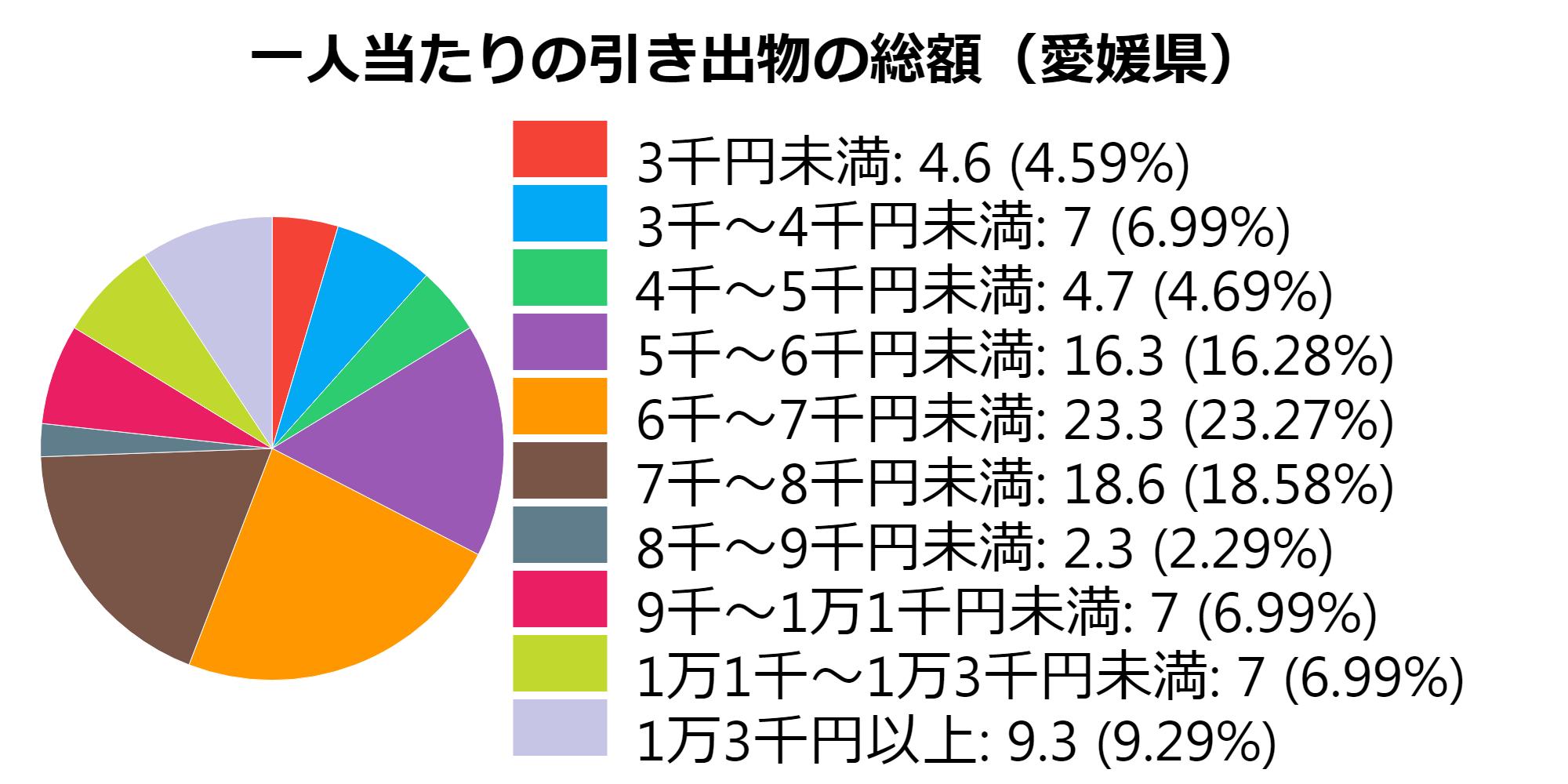総額(愛媛県)