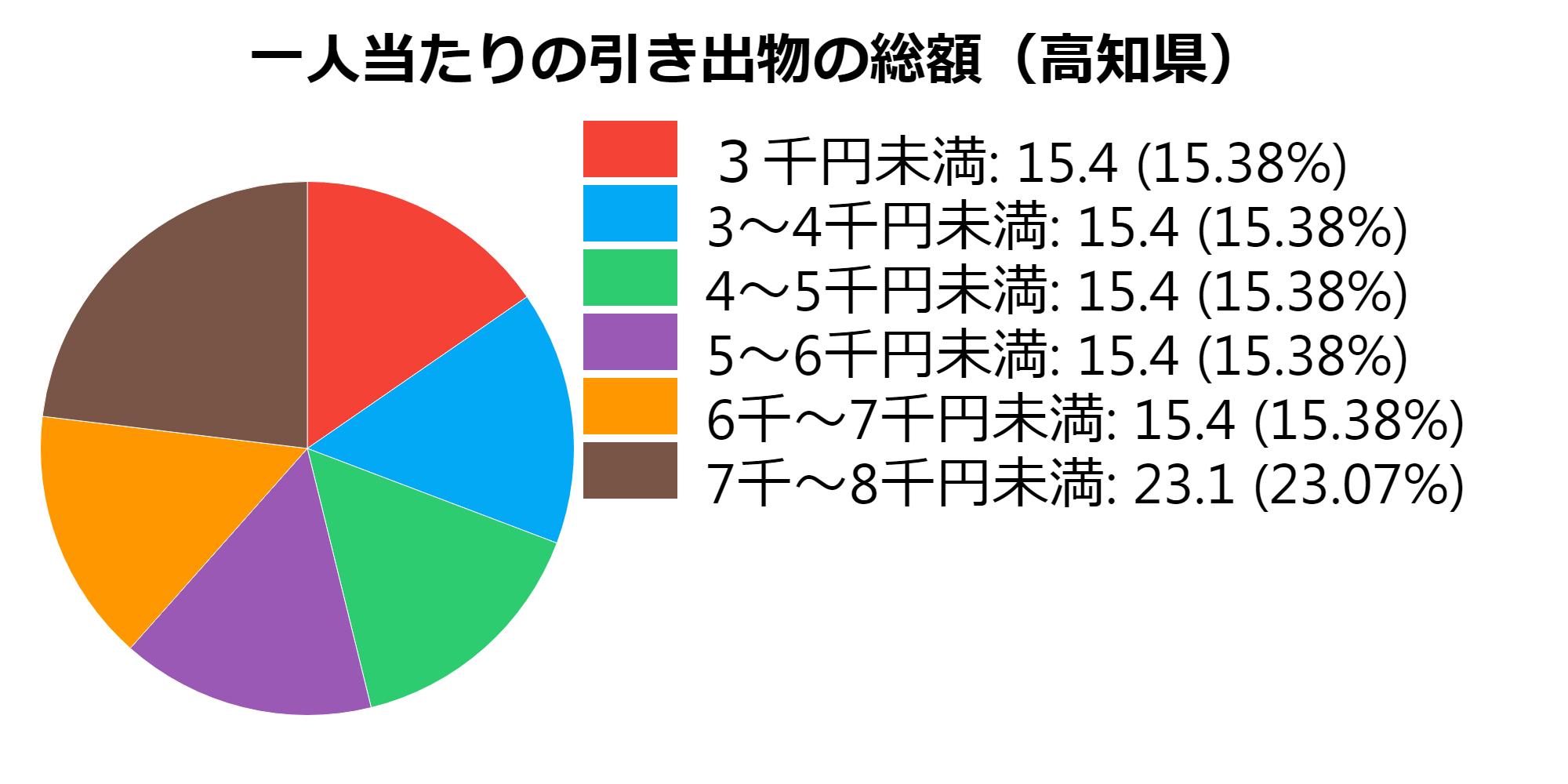 総額(高知県)