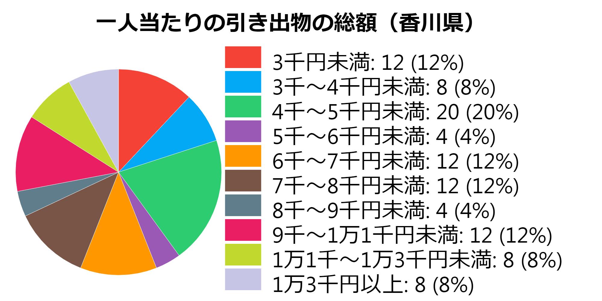 総額(香川県)