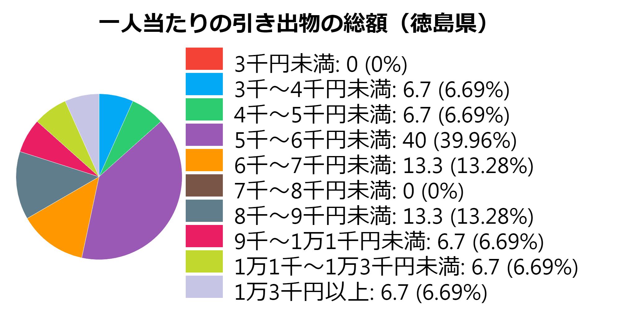 総額(徳島県)
