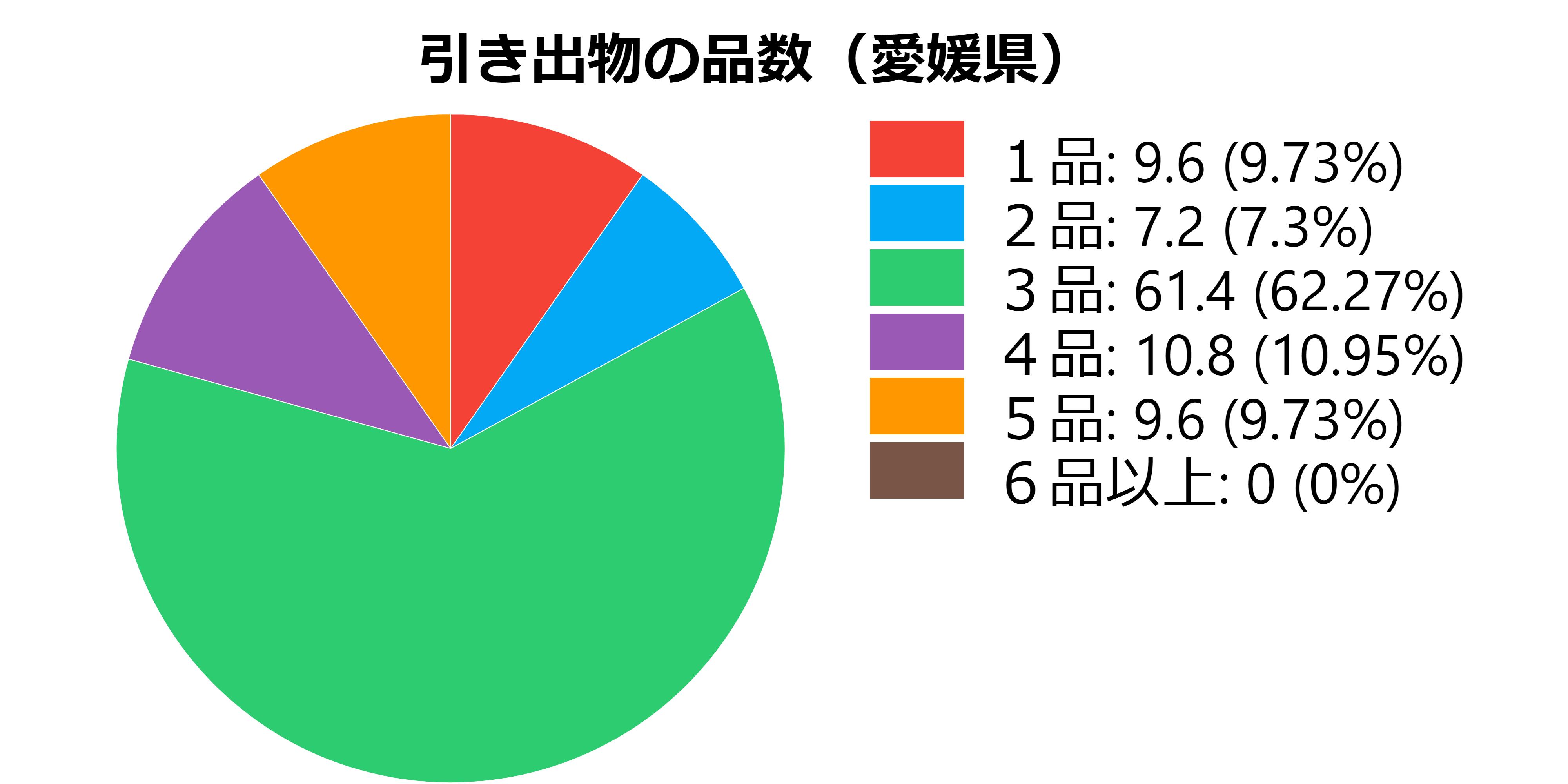 品数(愛媛県)