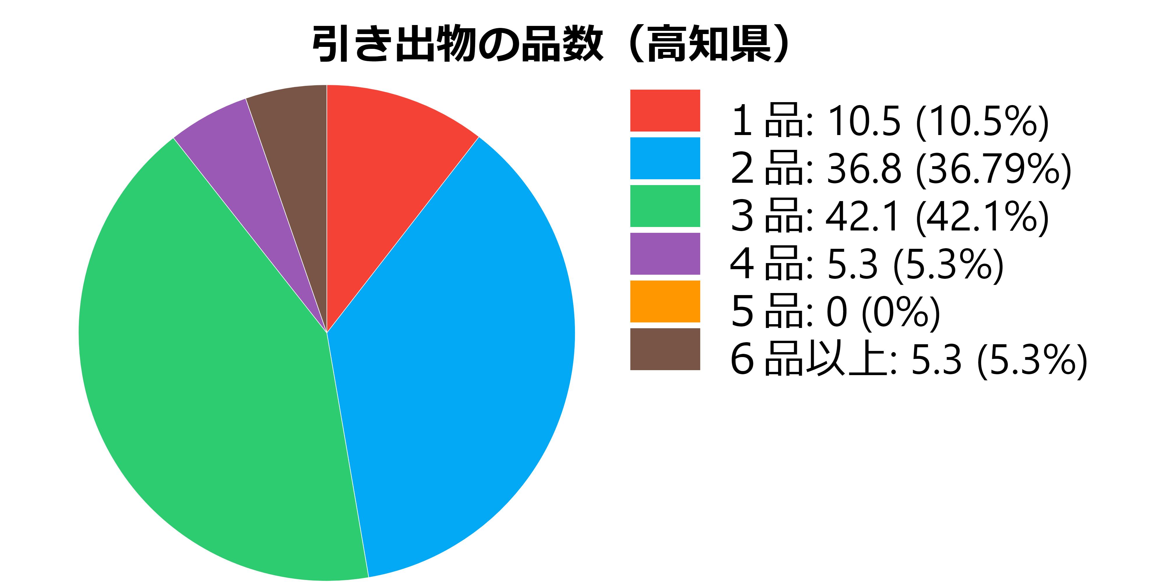 品数(高知県)