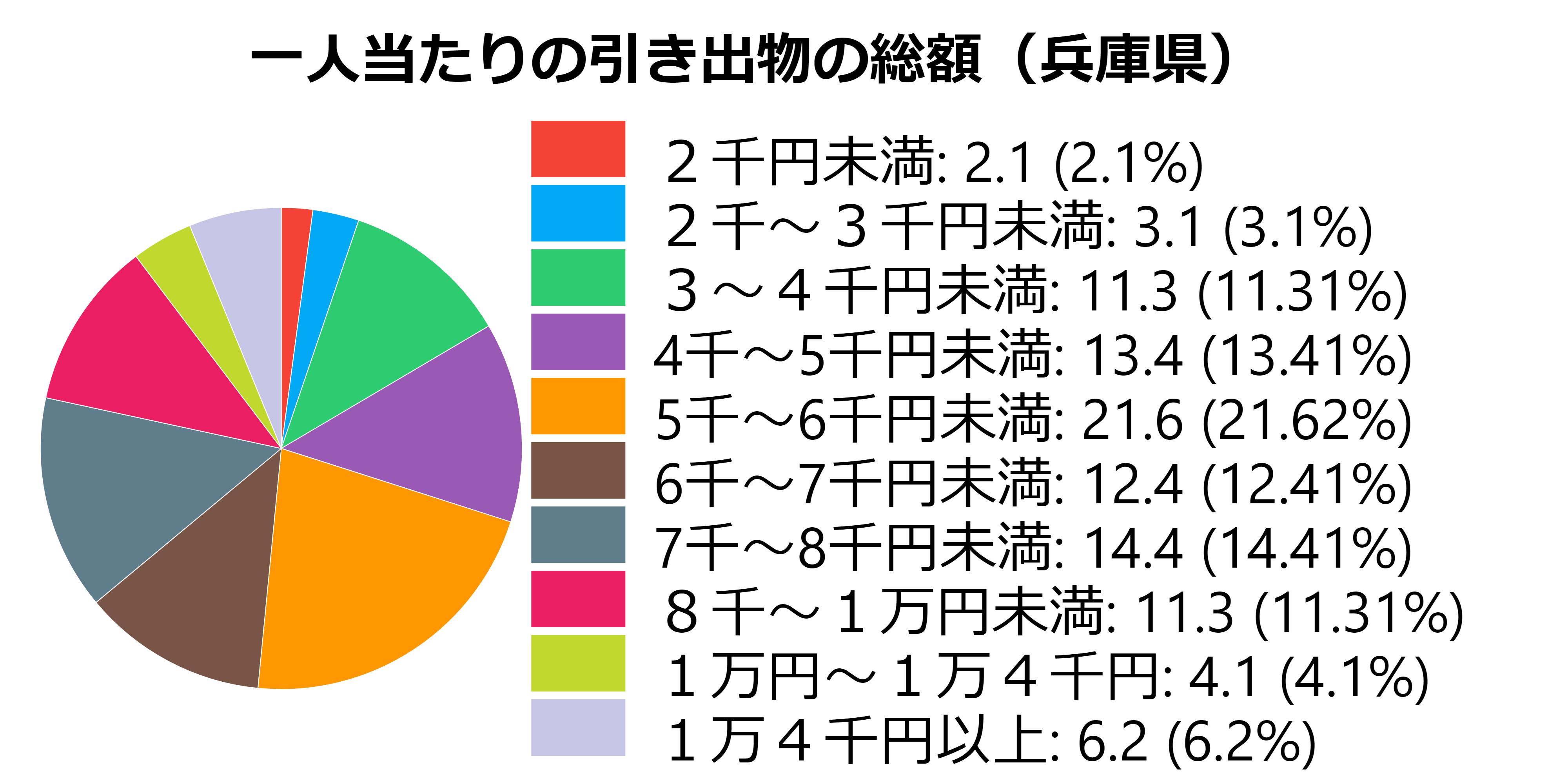 総額(兵庫)