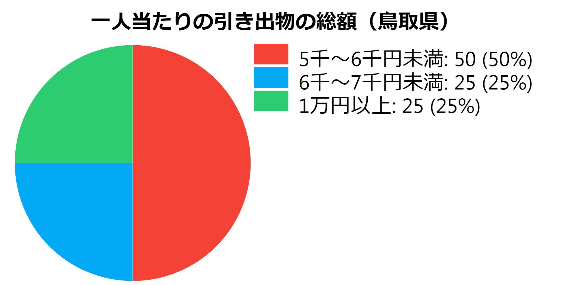 総額(鳥取県)