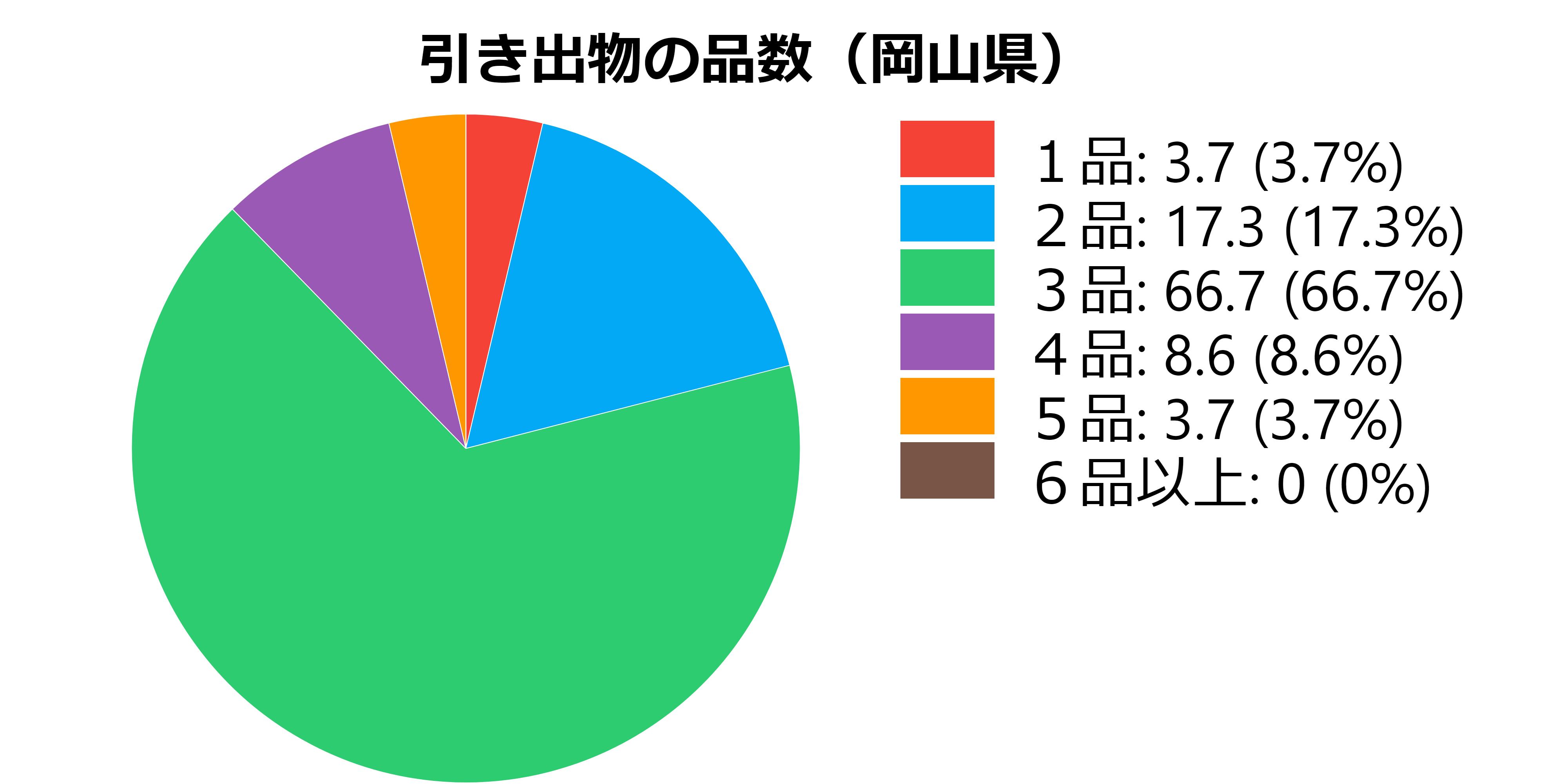 品数(岡山県)