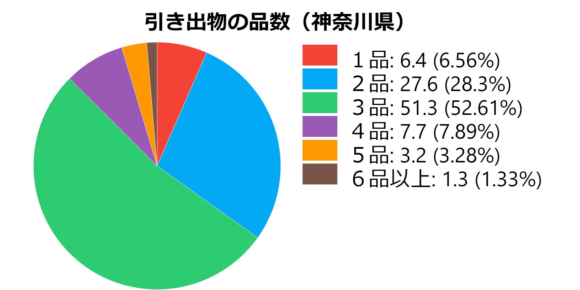 品数(神奈川県)