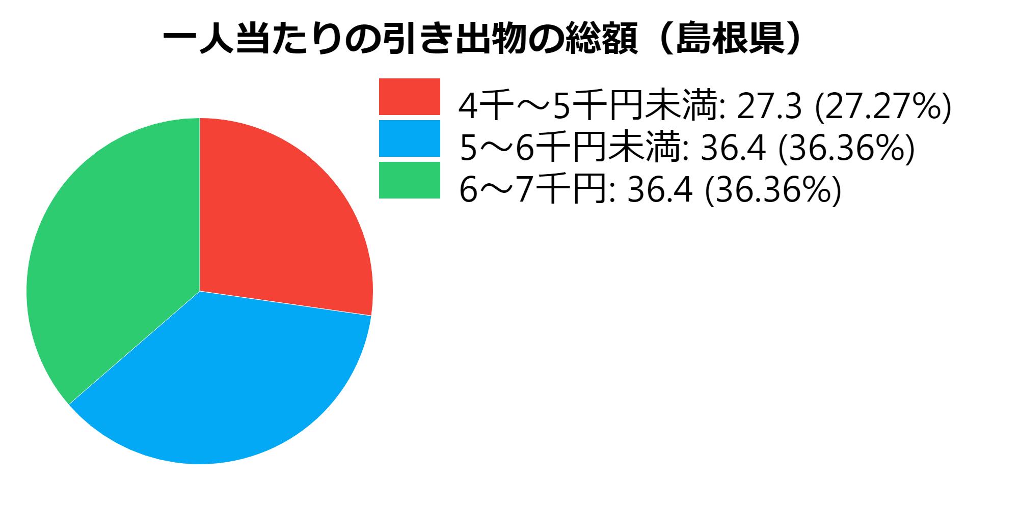総額(島根県)