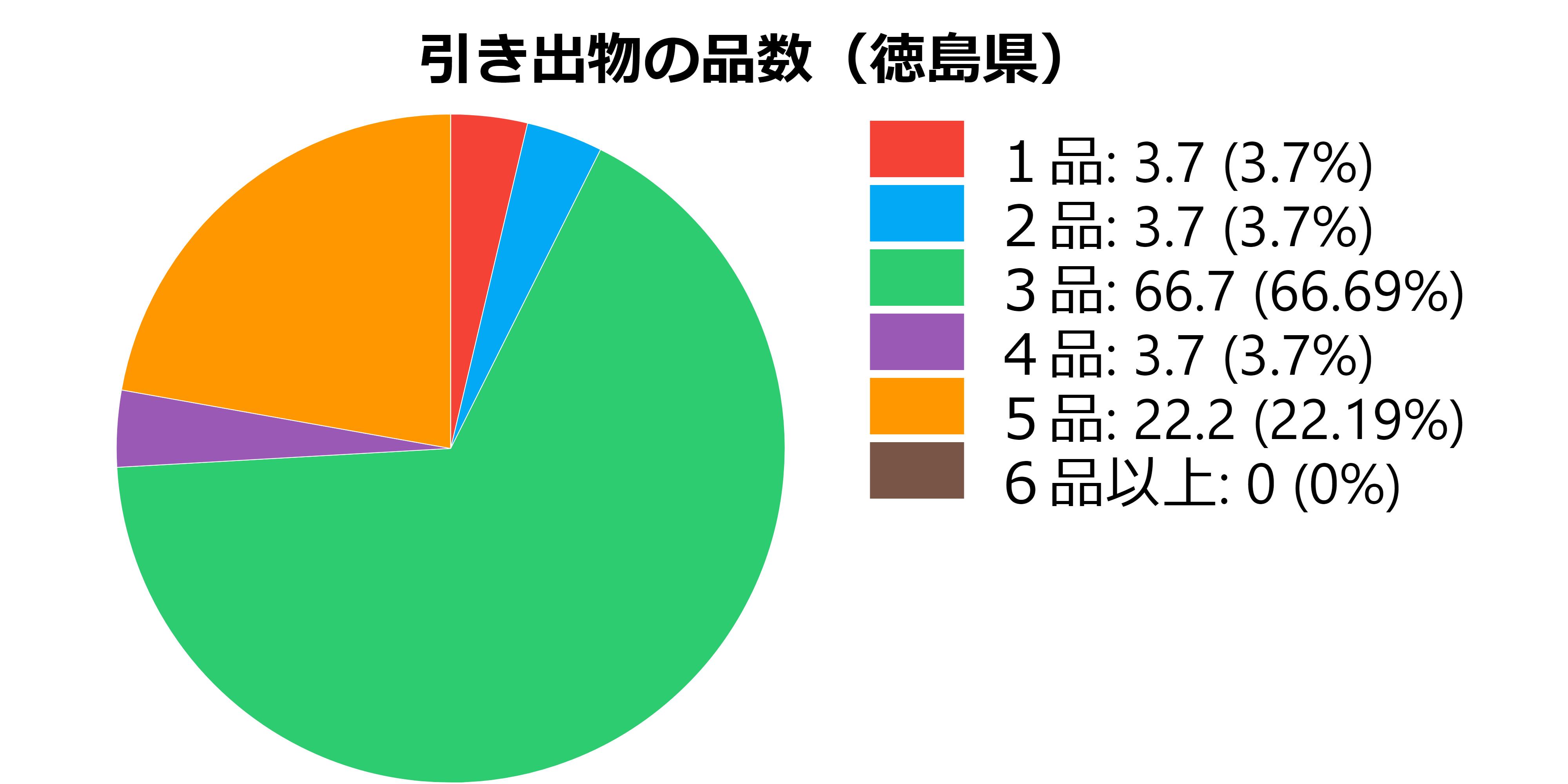 品数(徳島県)
