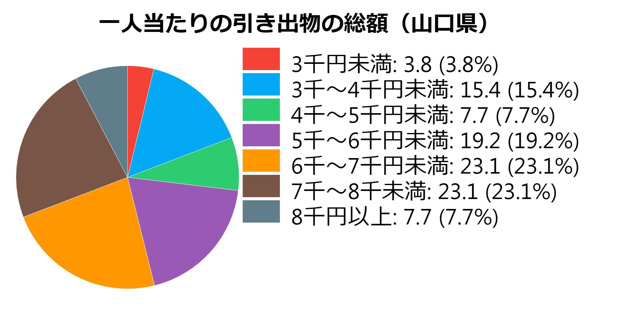 総額(山口県)