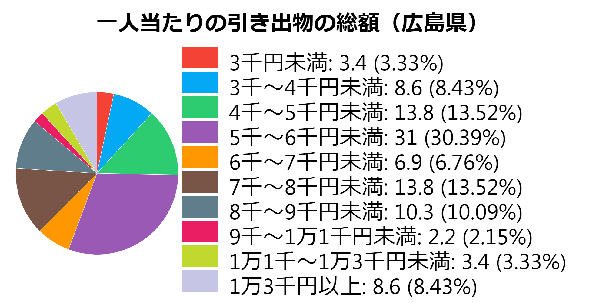 総額(広島県)