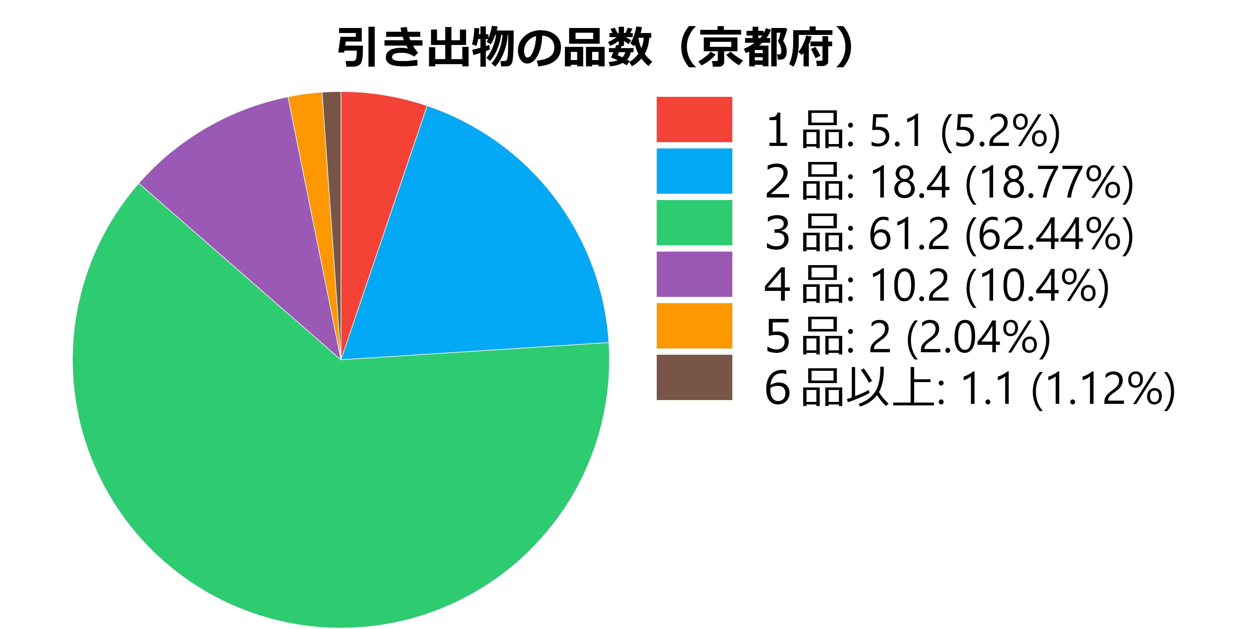 品数(京都府)