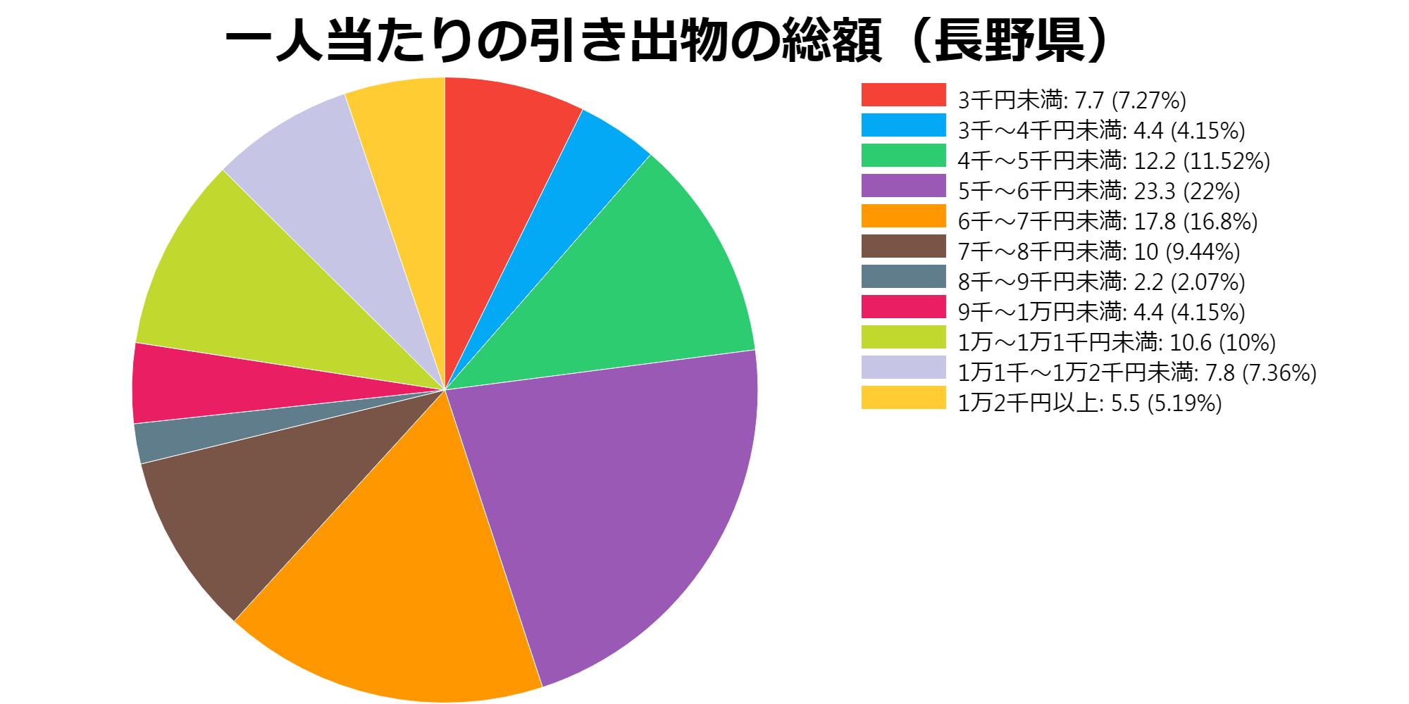 総額(長野県)