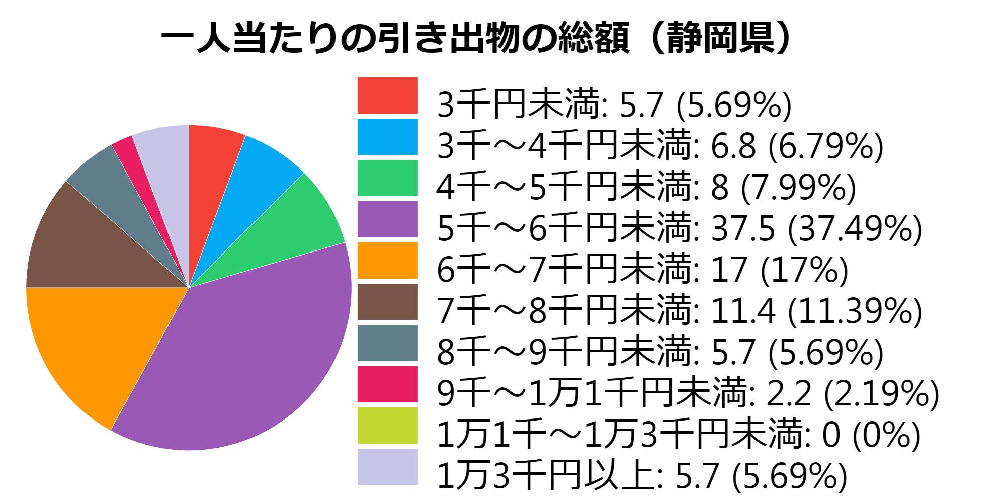 総額(静岡県)