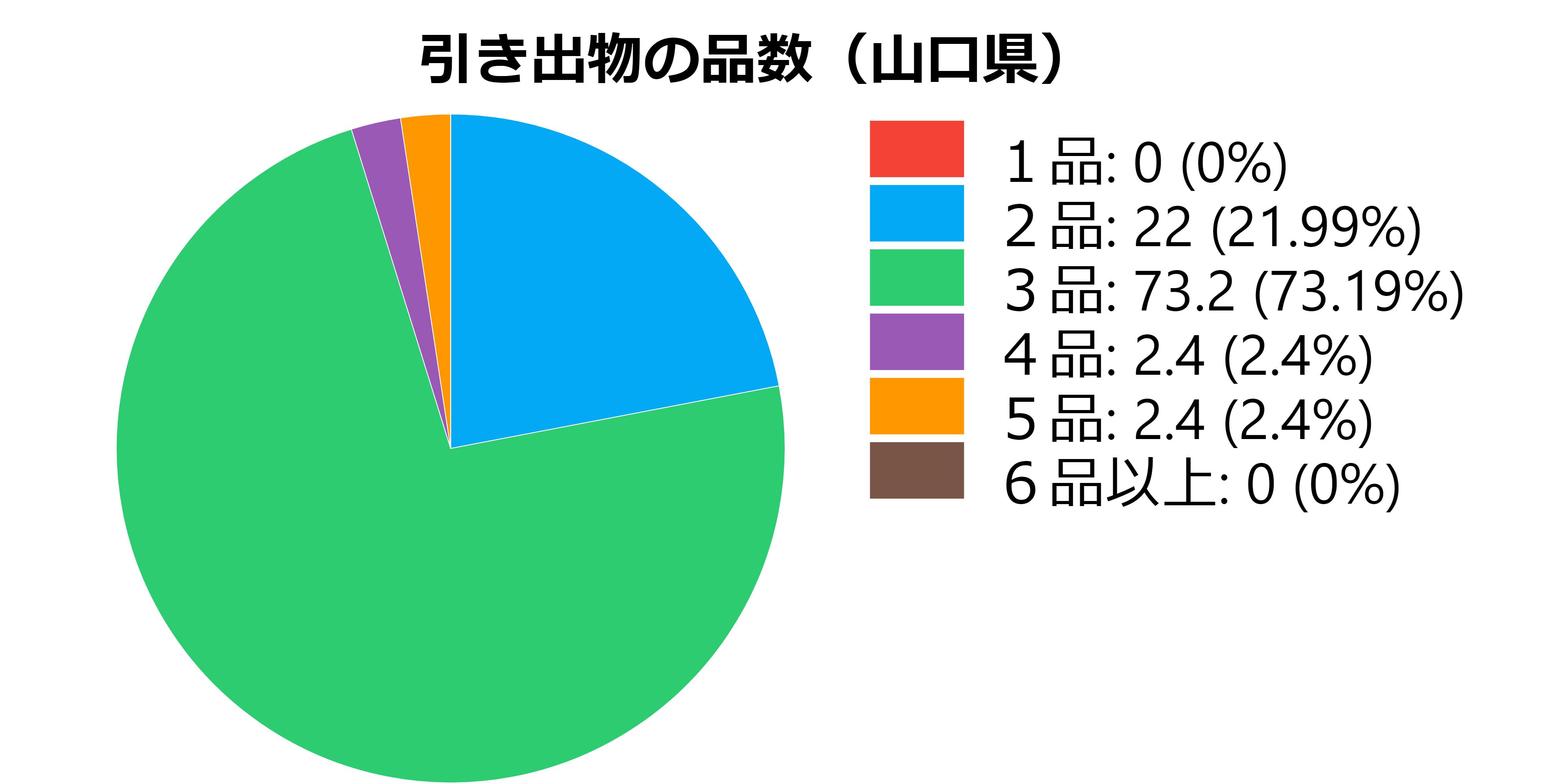 品数(山口県)