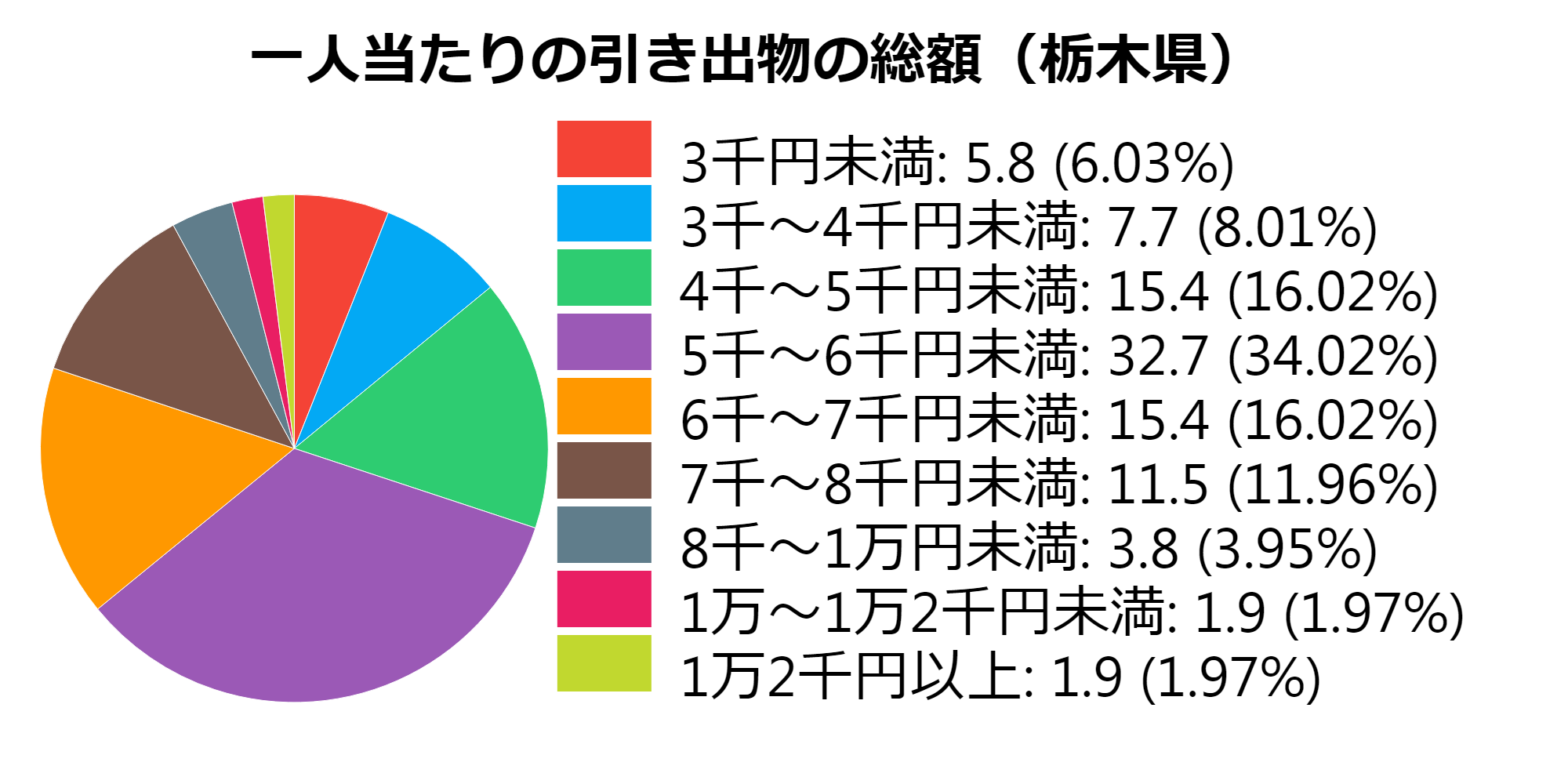 総額(栃木県)