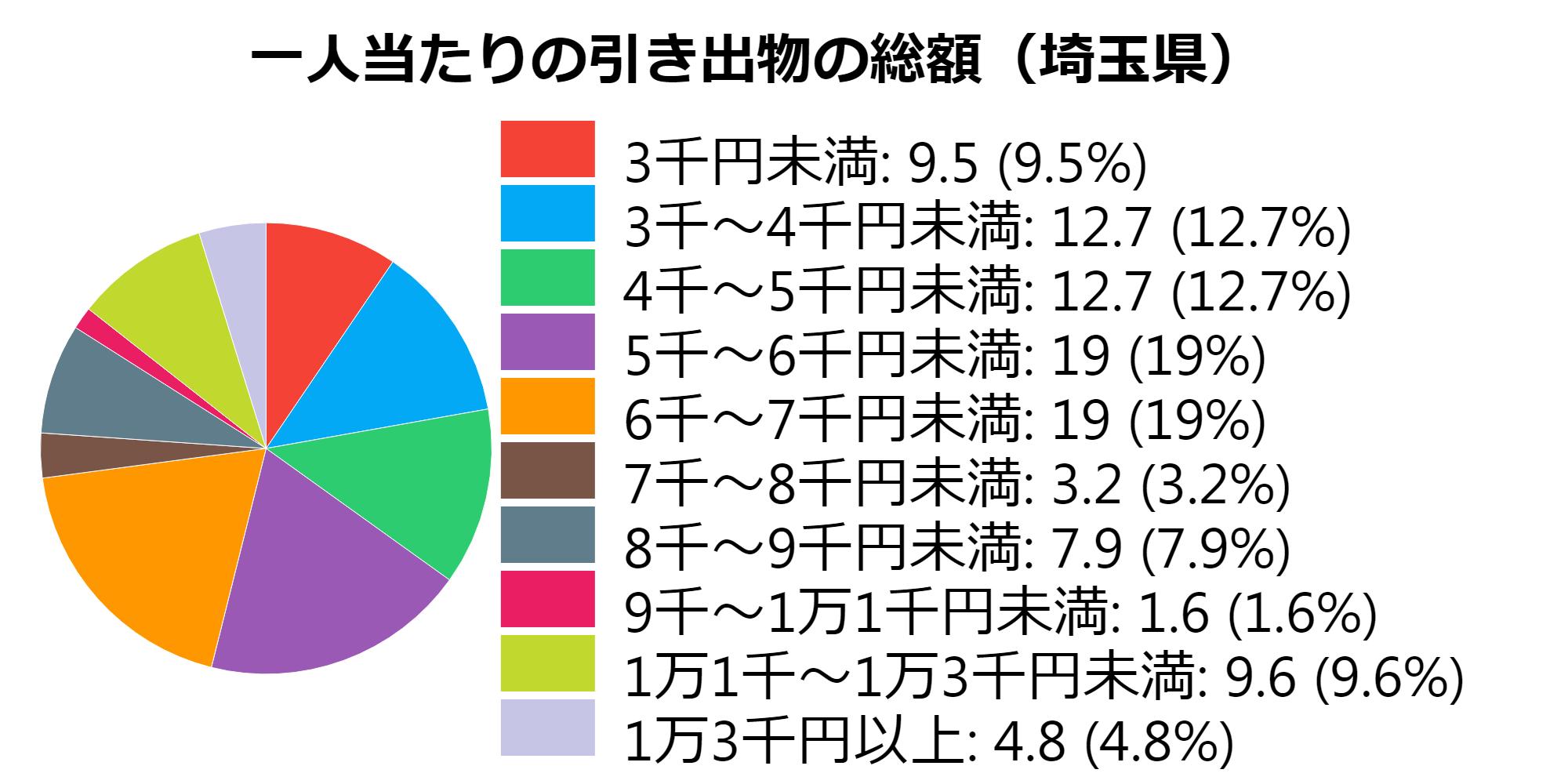 総額(埼玉県)