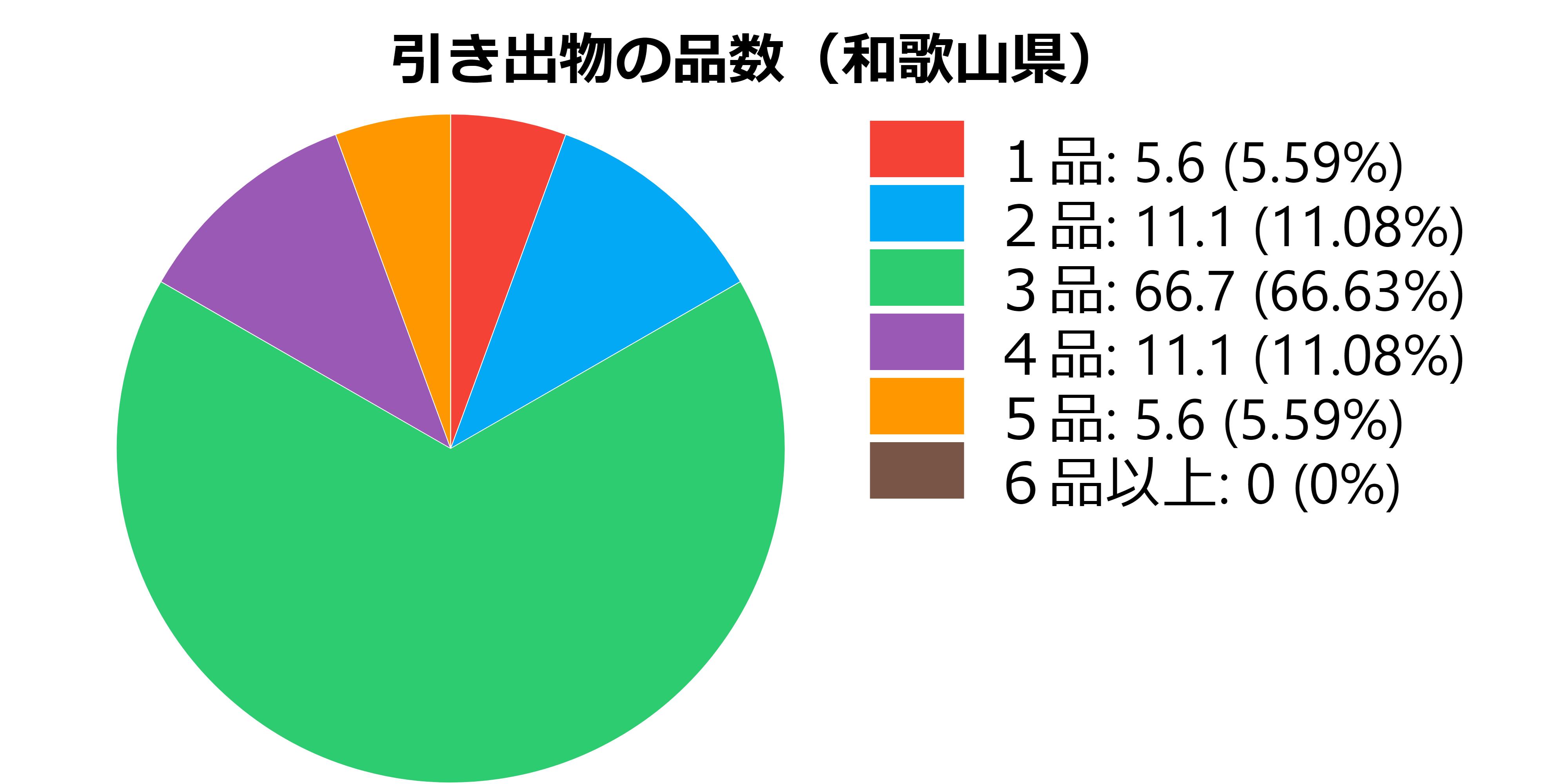 品数(和歌山県)
