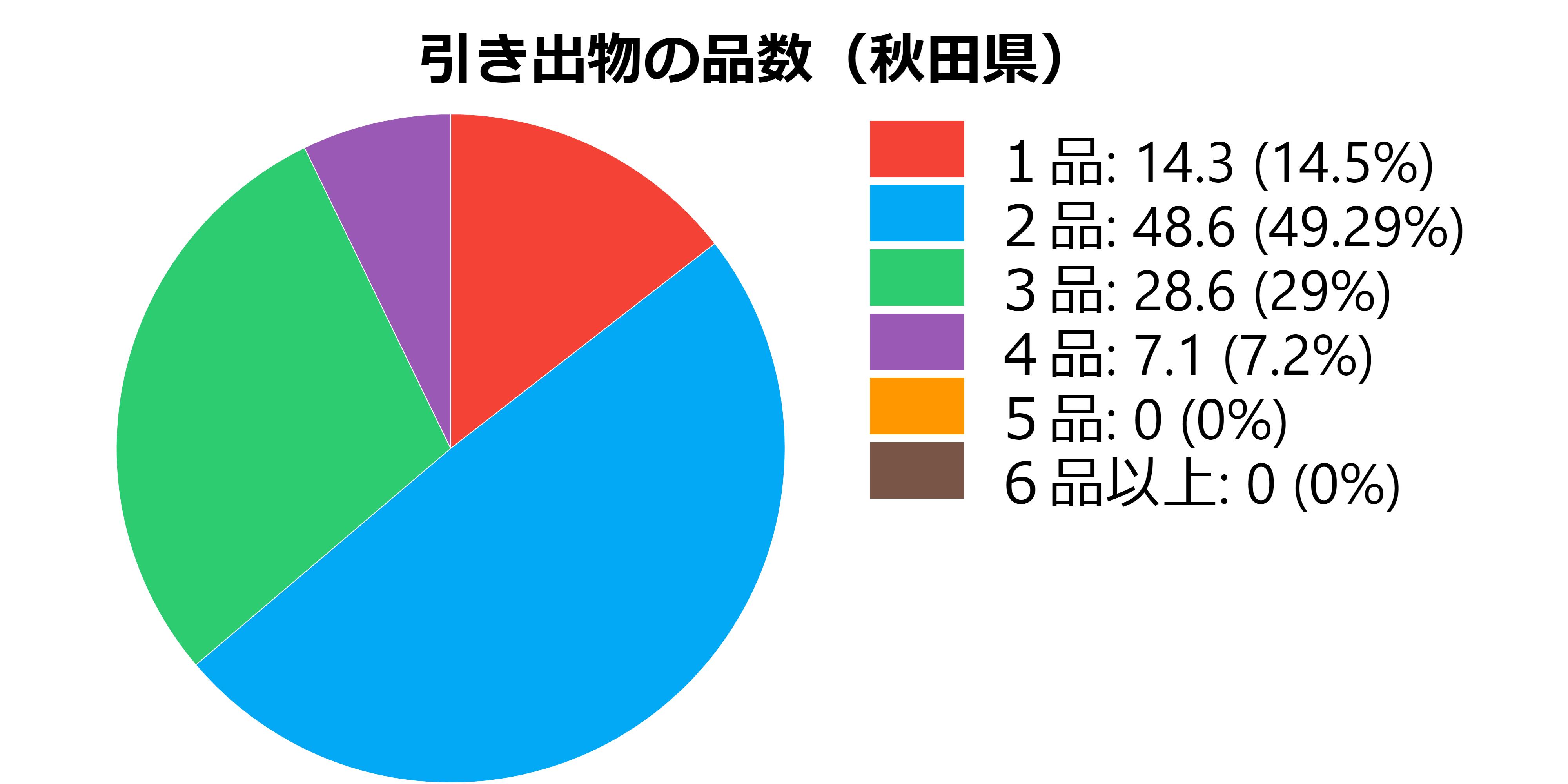 品数(秋田県)