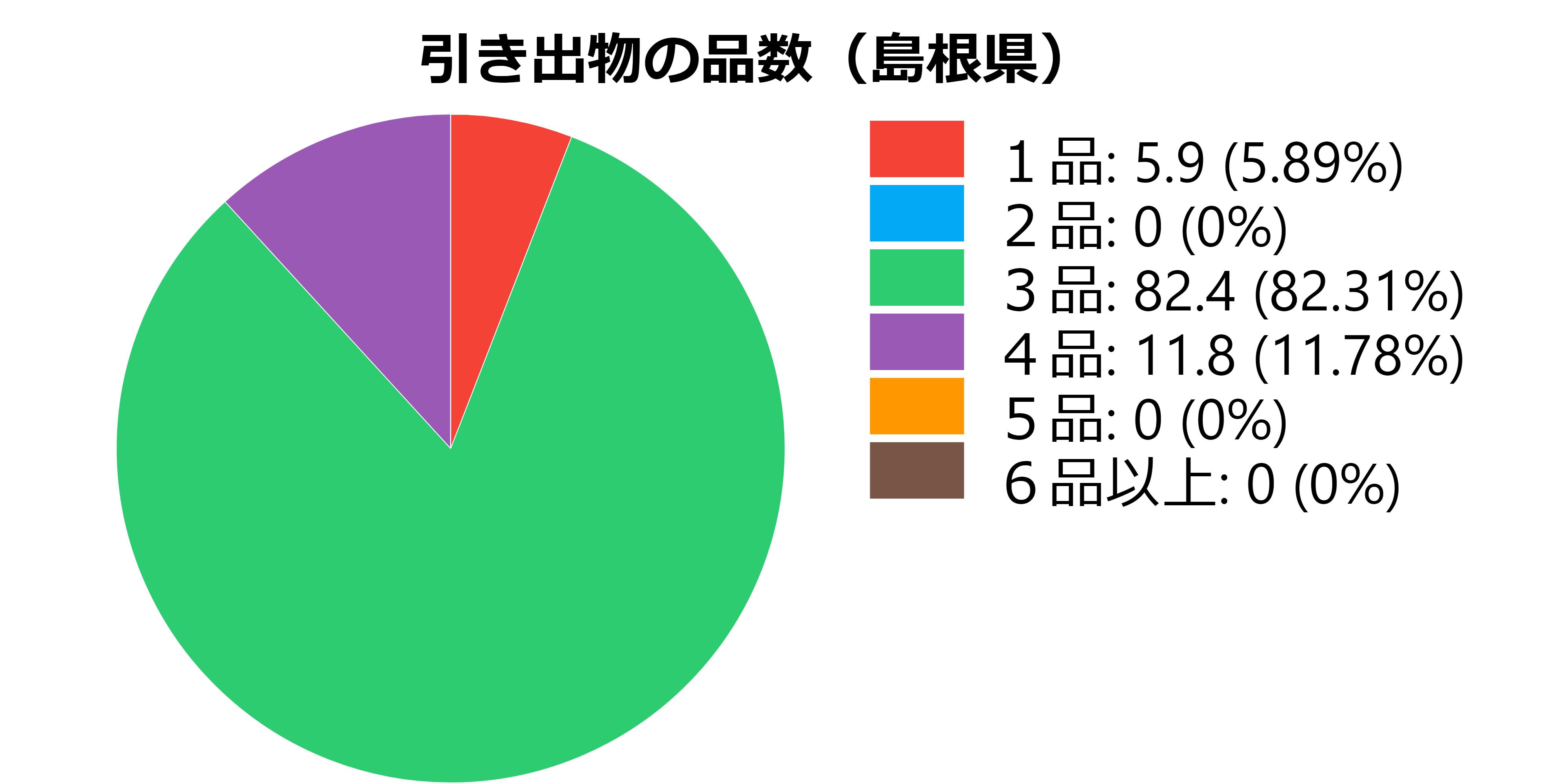 品数(島根県)