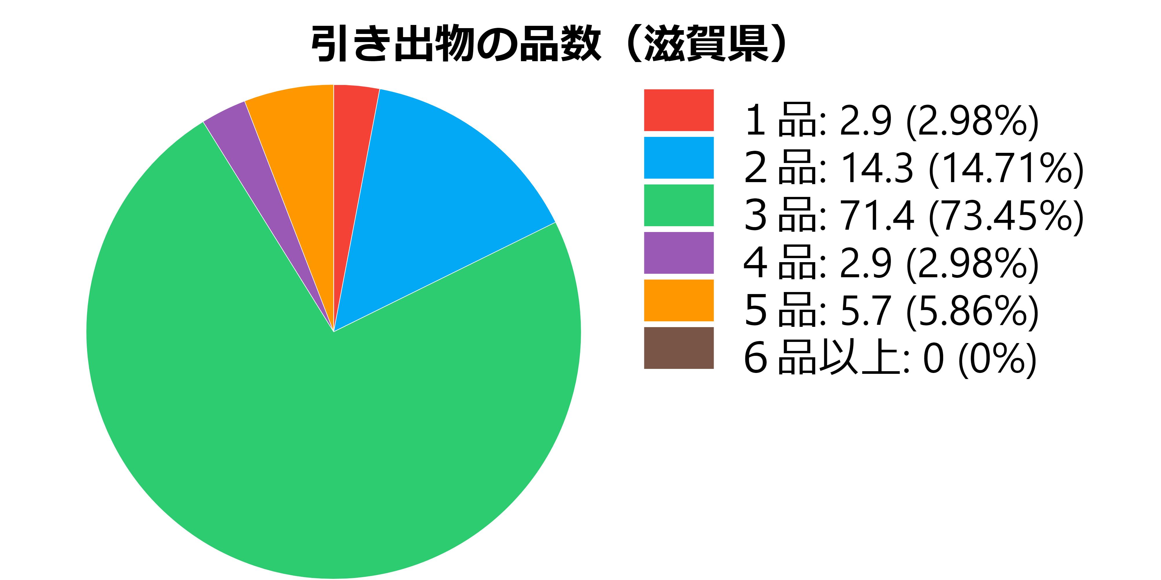 品数(滋賀県)