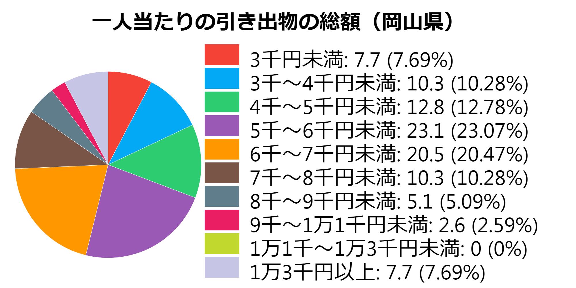 総額(岡山県)