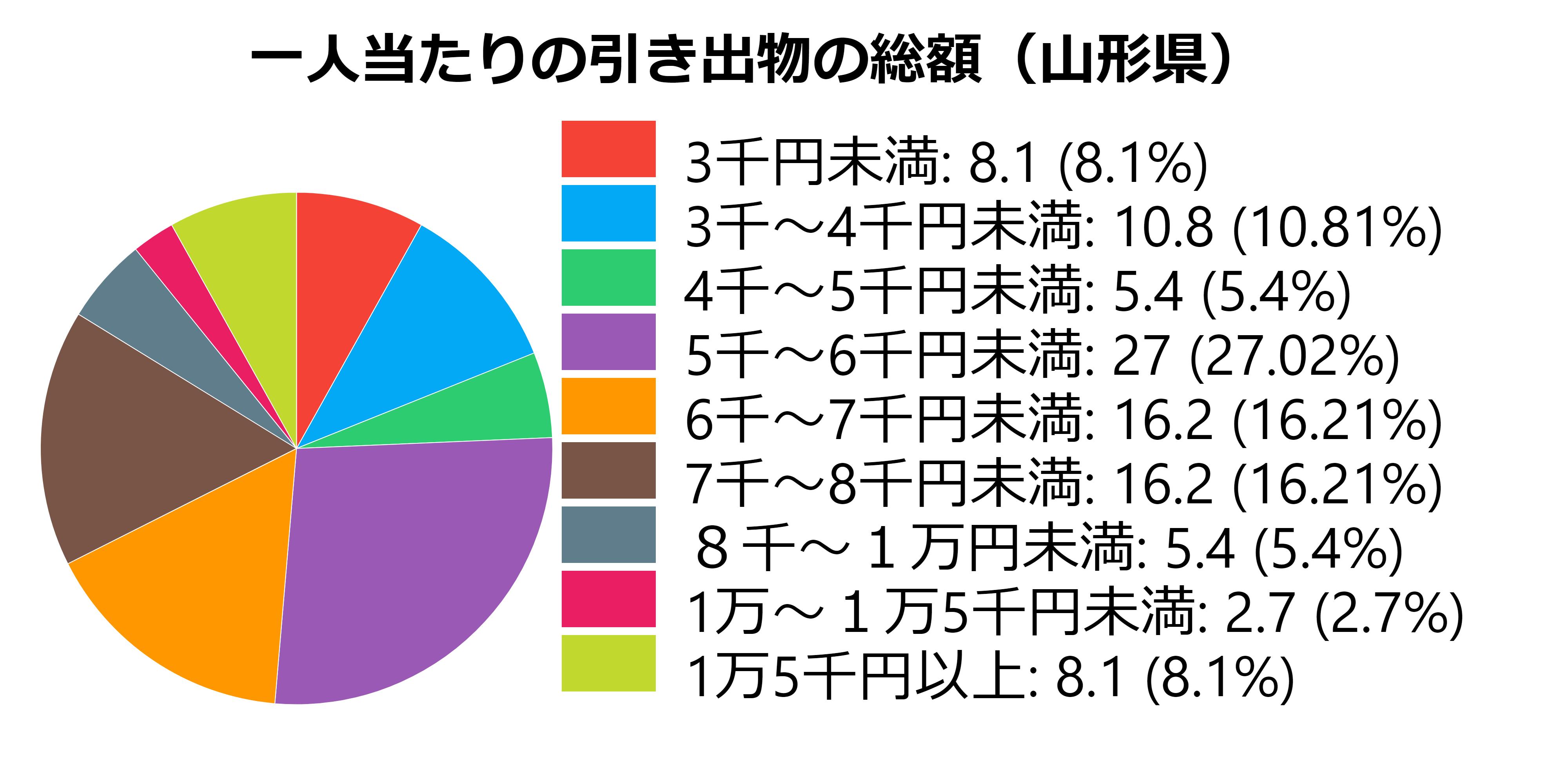 総額(山形県)