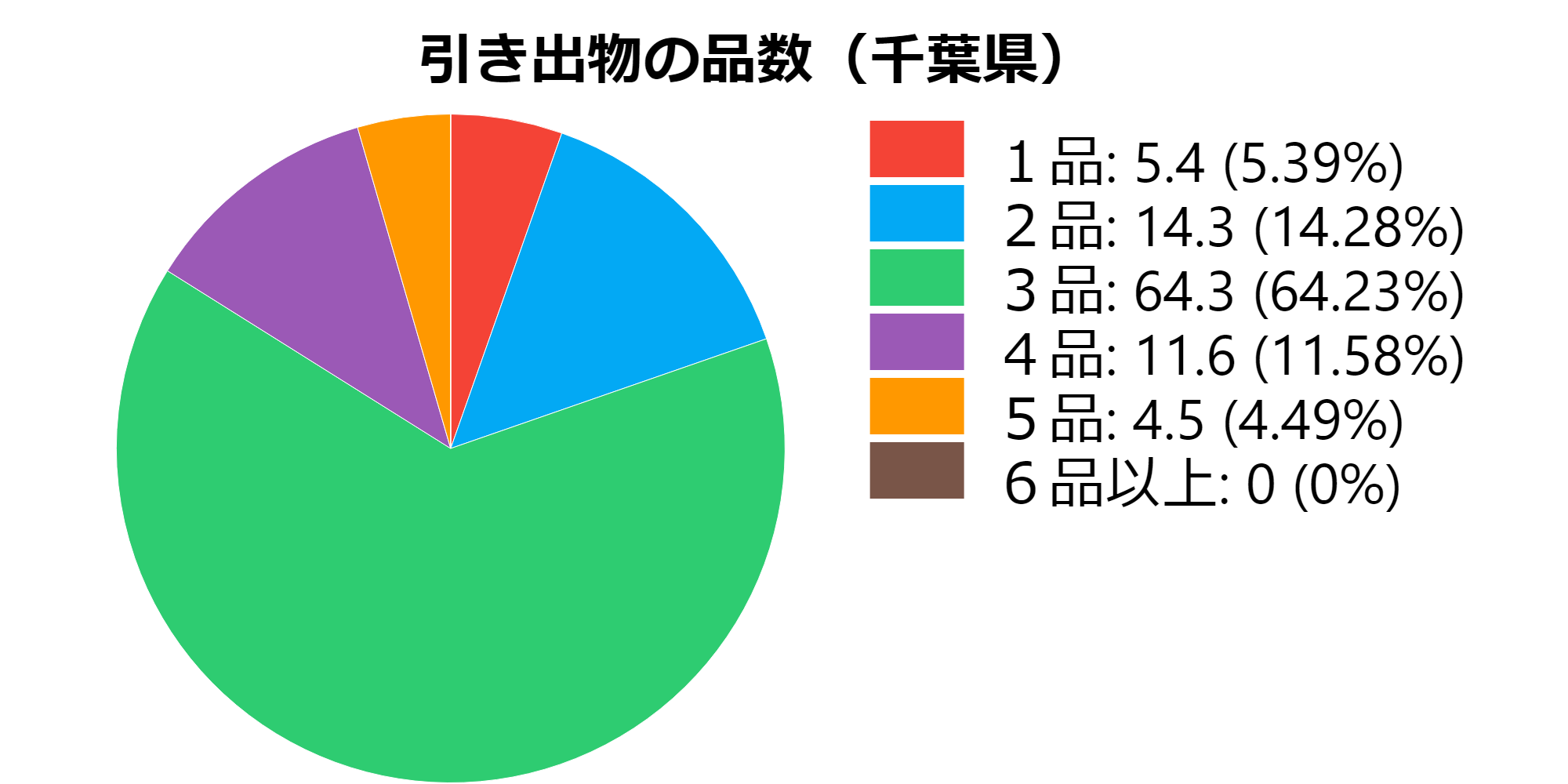 品数(千葉県)