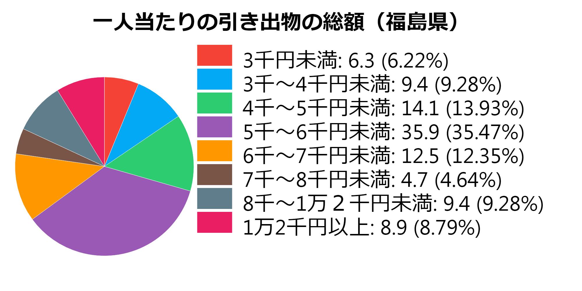 総額(福島県)