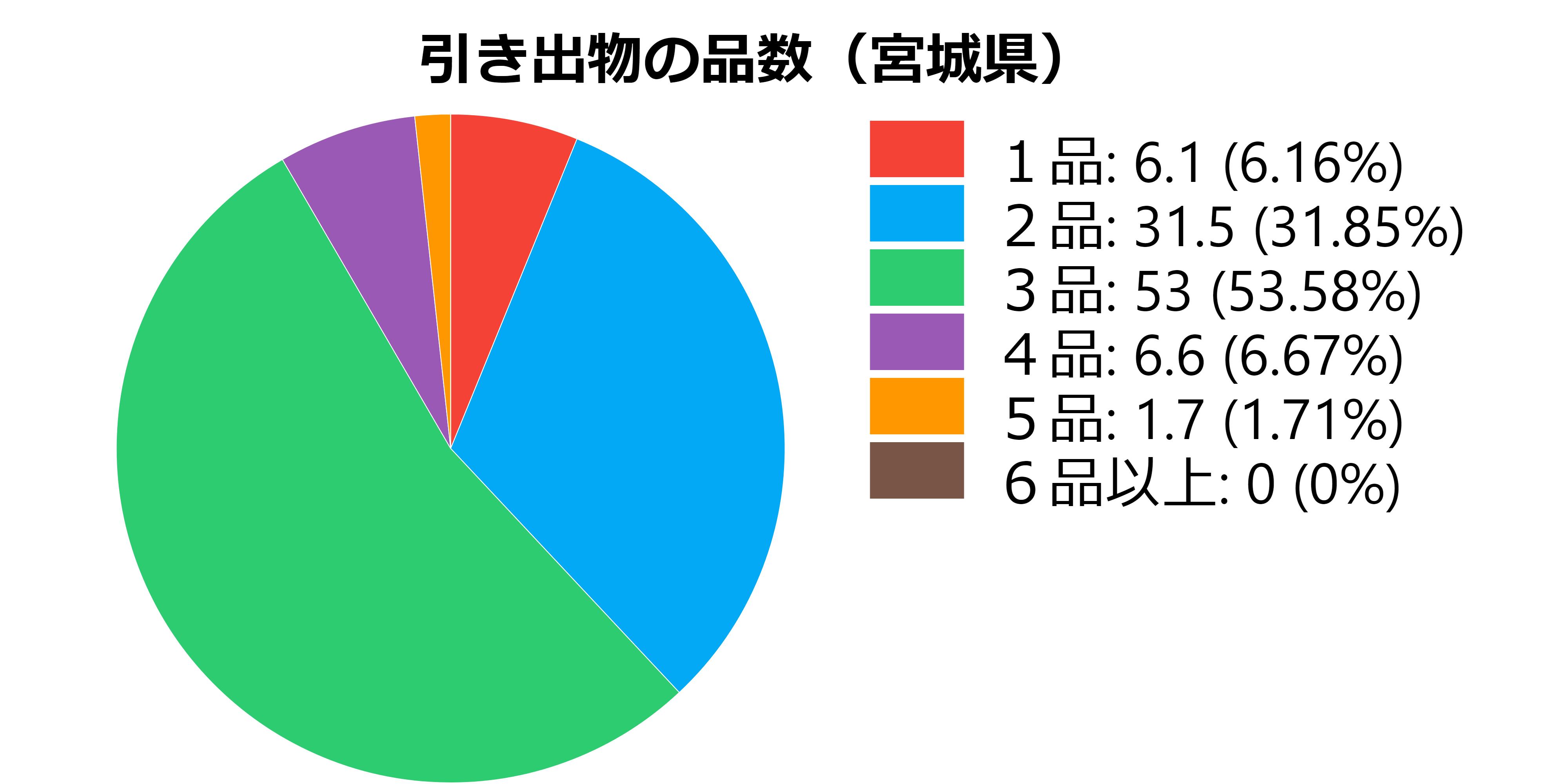品数(宮城県)