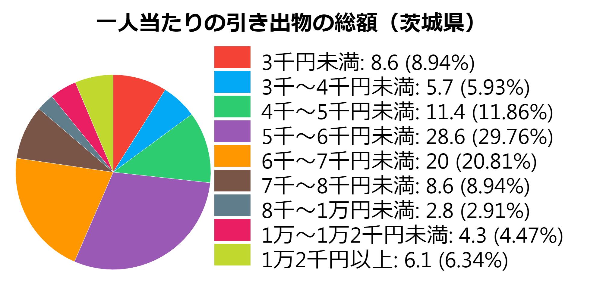 総額(茨城県)