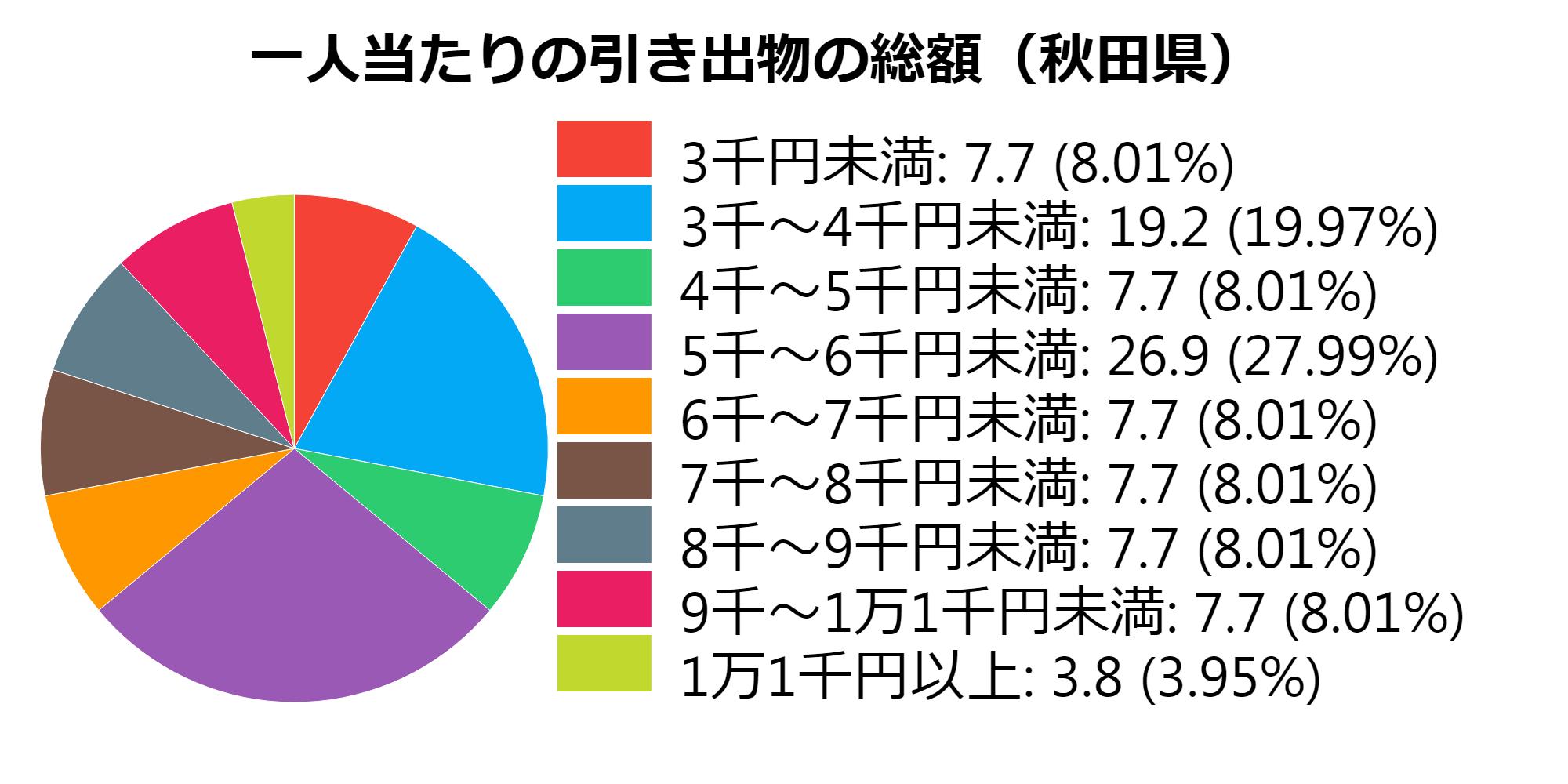 総額(秋田)
