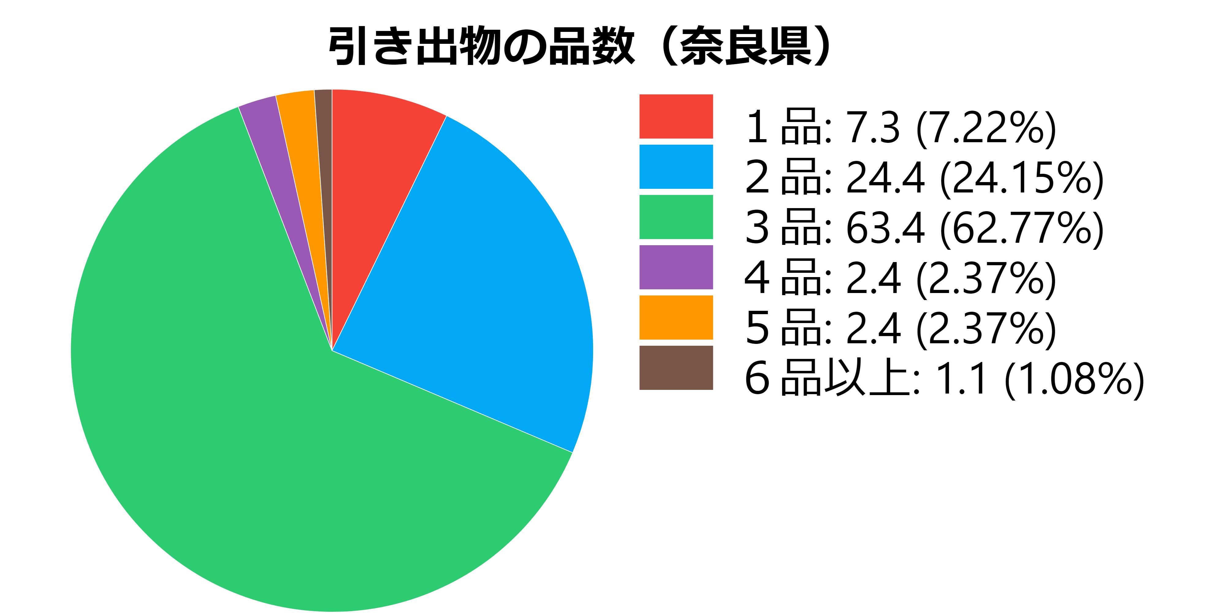 品数(奈良県)