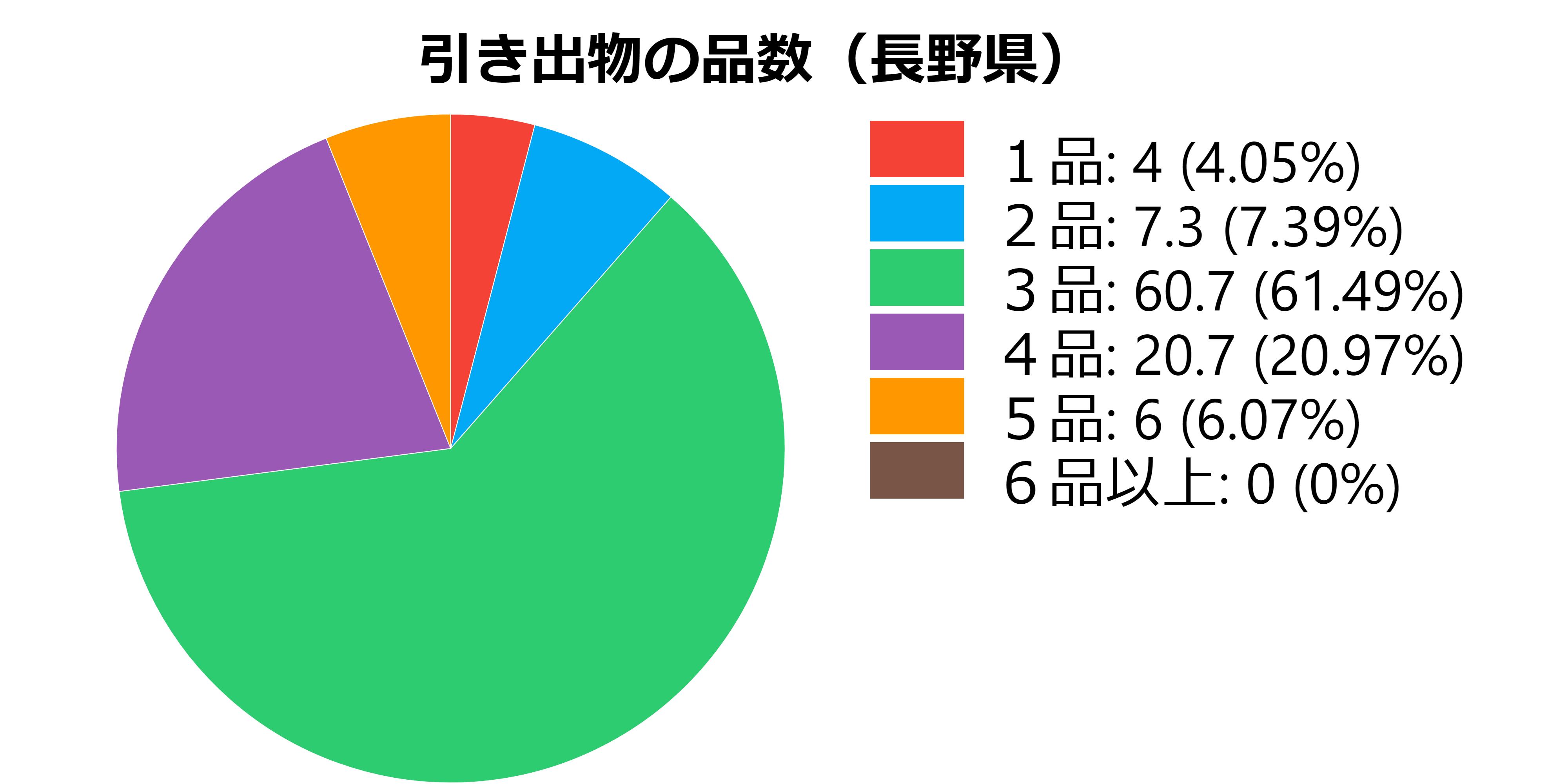 品数(長野県)