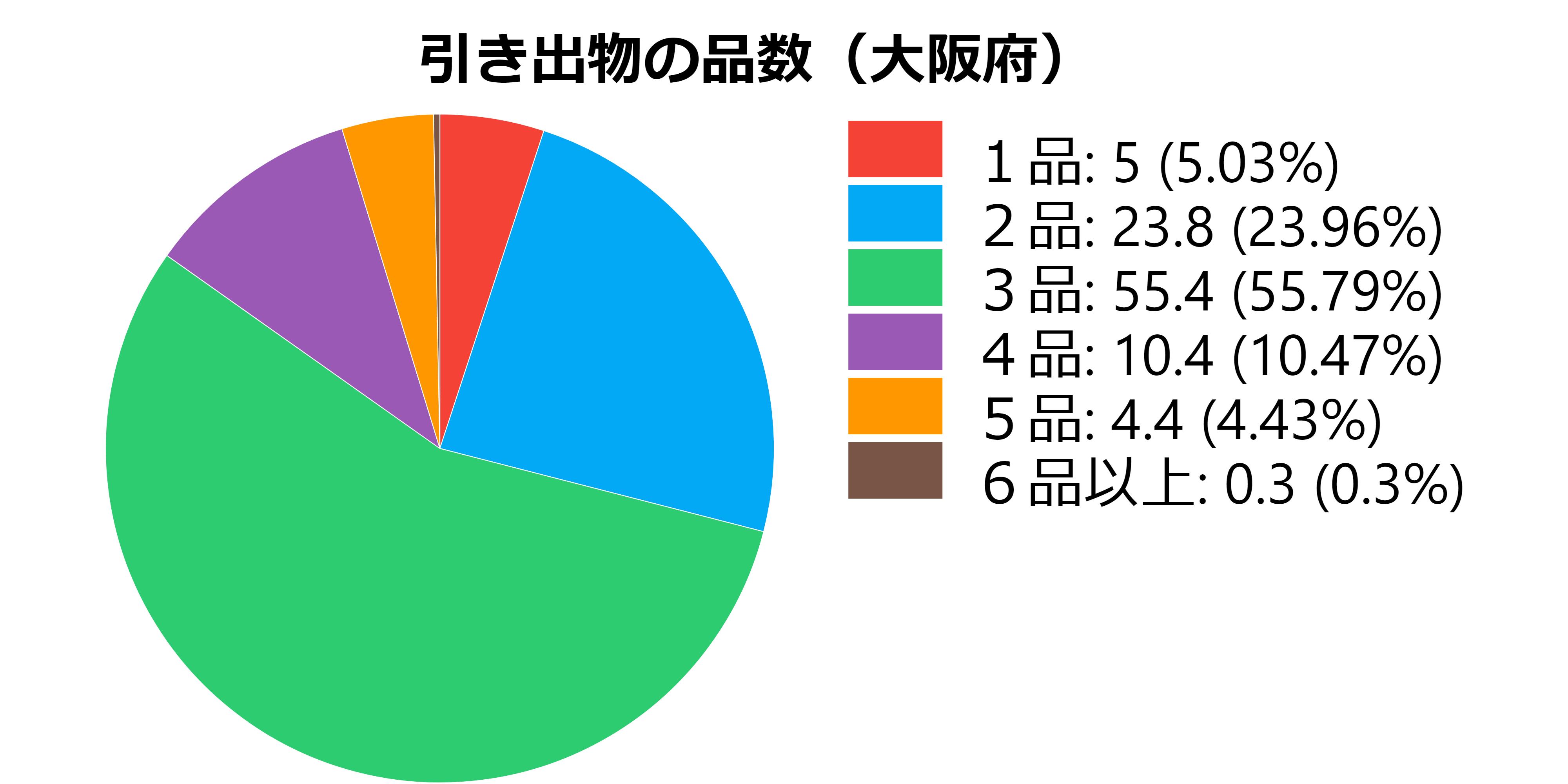 品数(大阪府)
