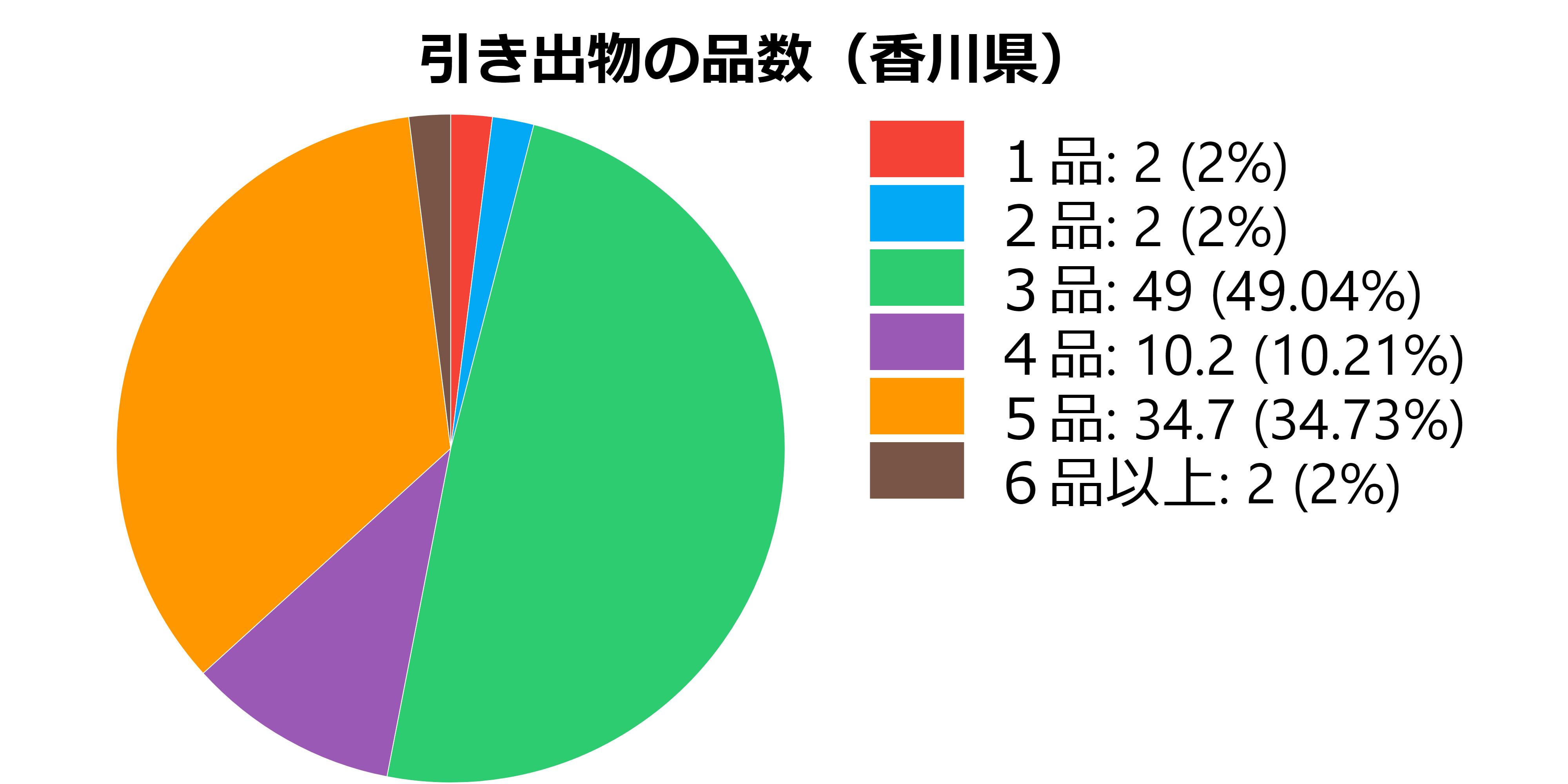 品数(香川県)