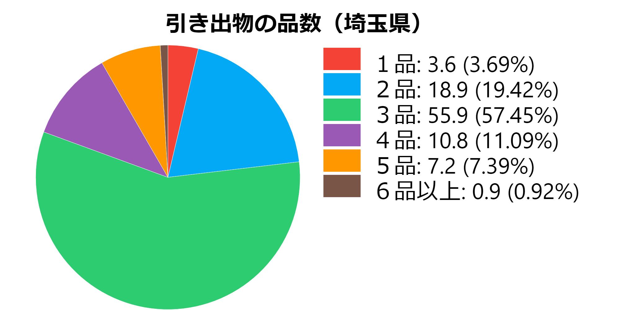 品数(埼玉県)