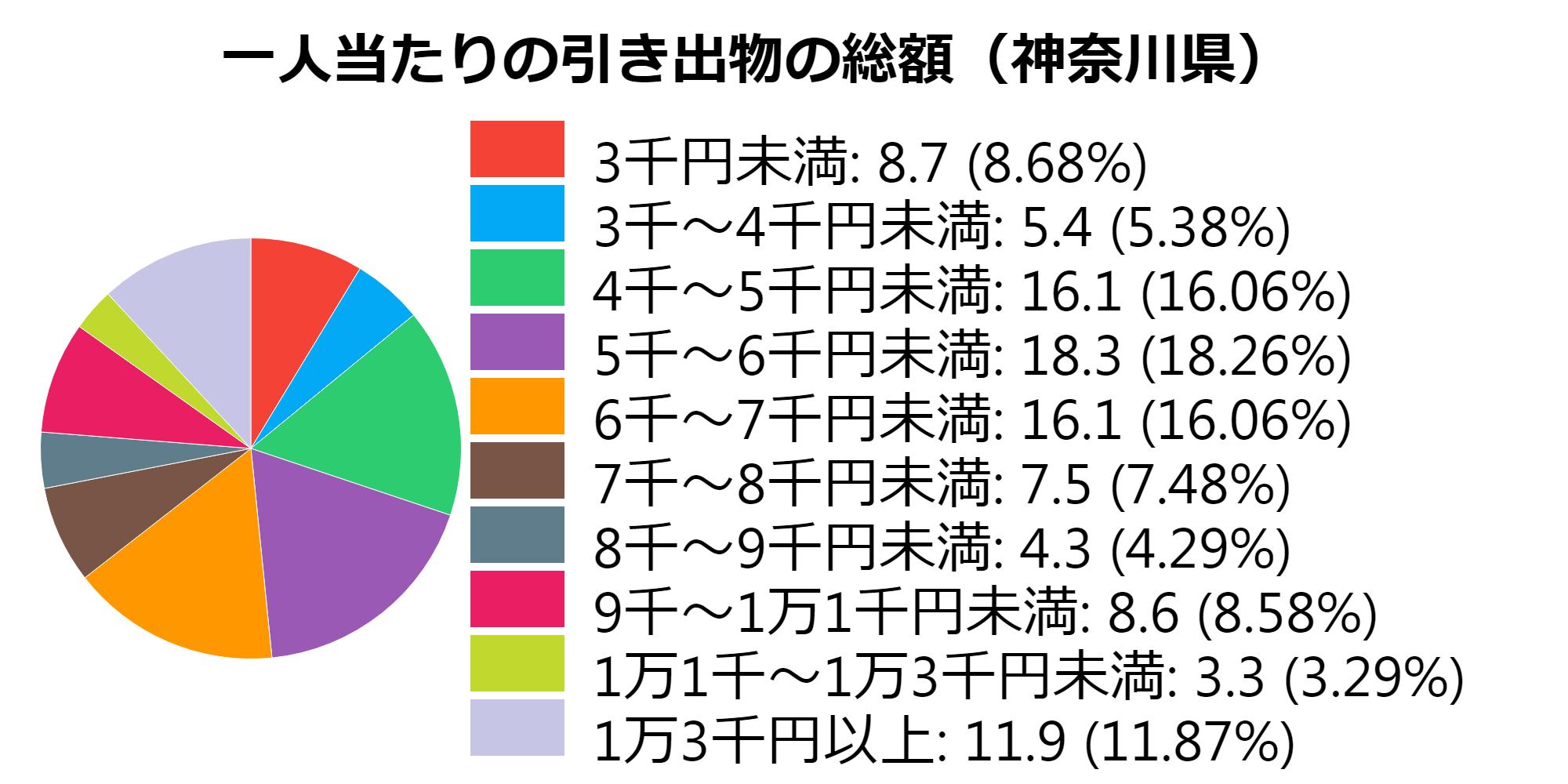 総額(神奈川県)