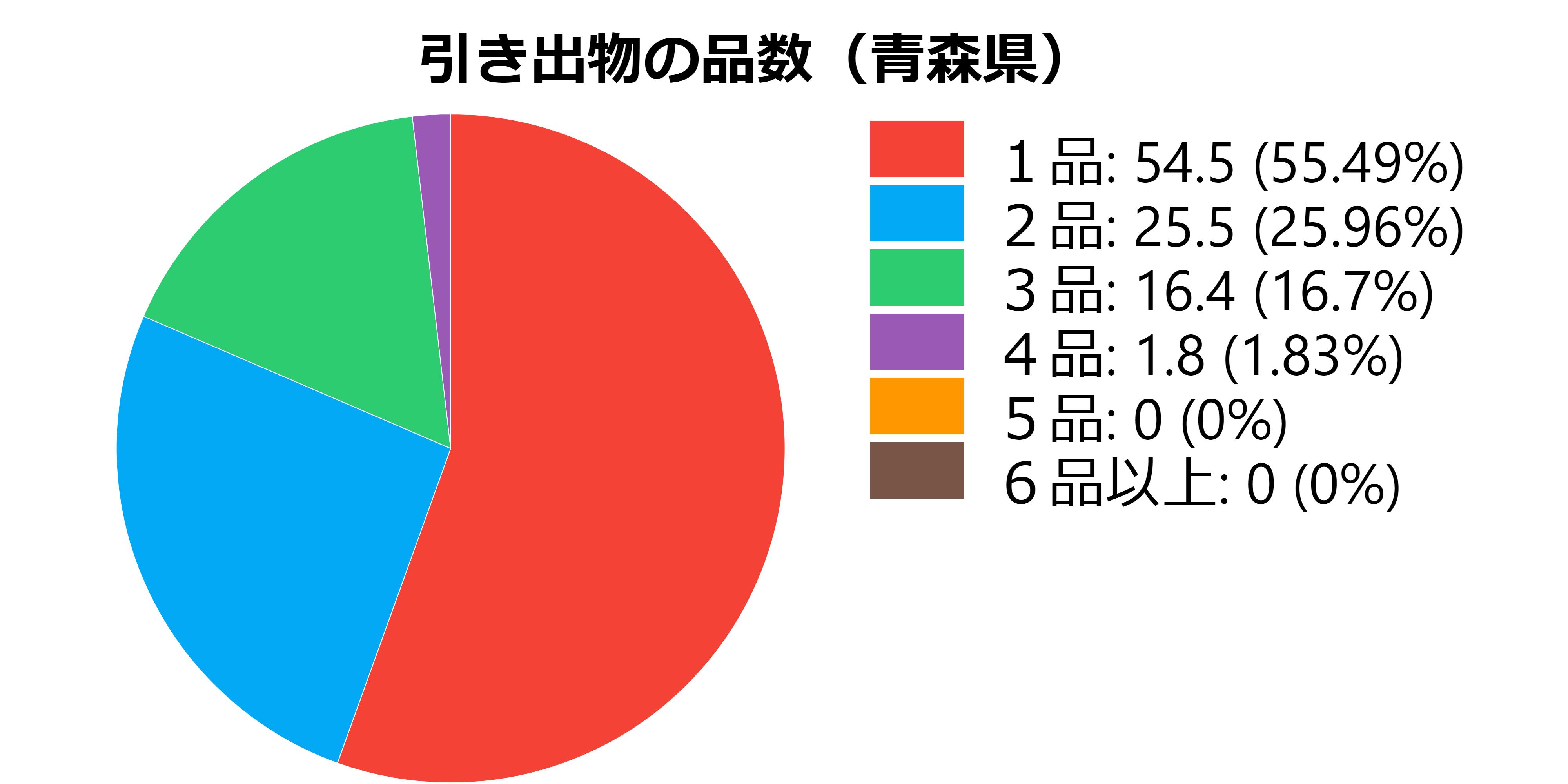 品数(青森県)
