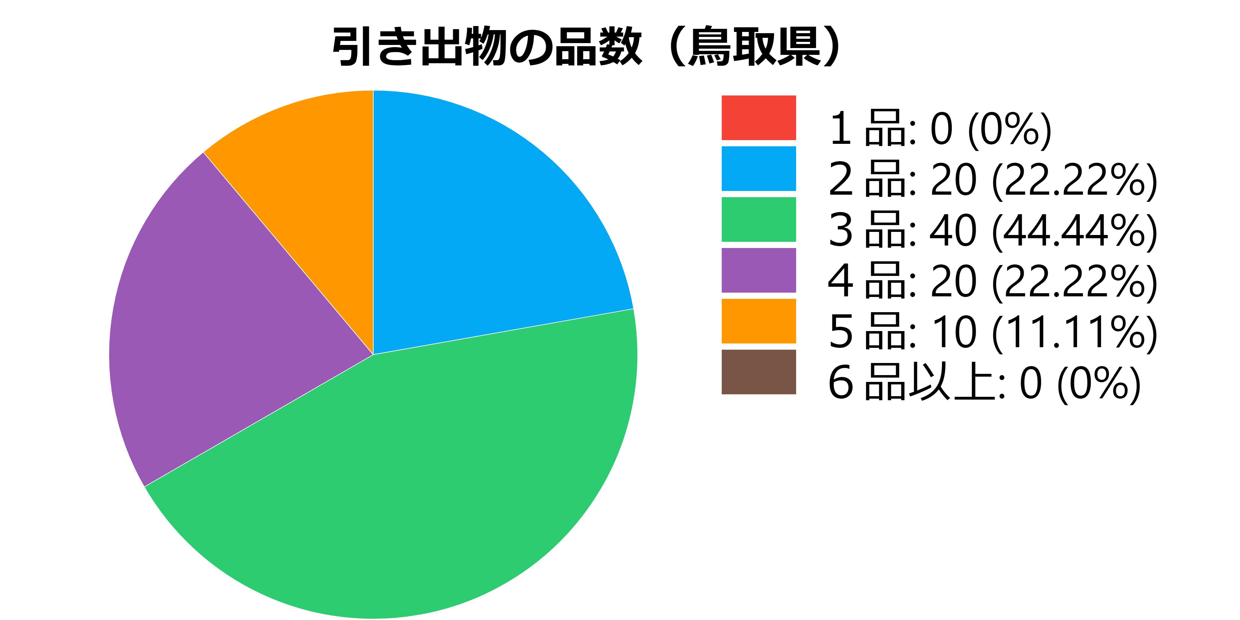 品数(鳥取県)