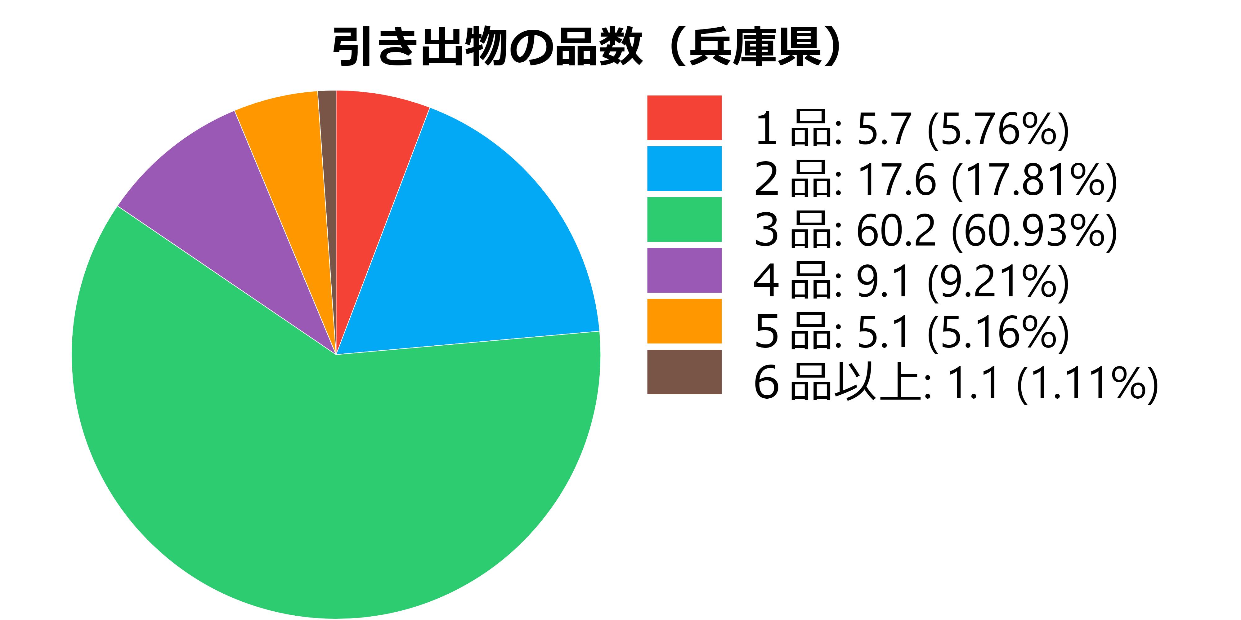 品数(兵庫県)